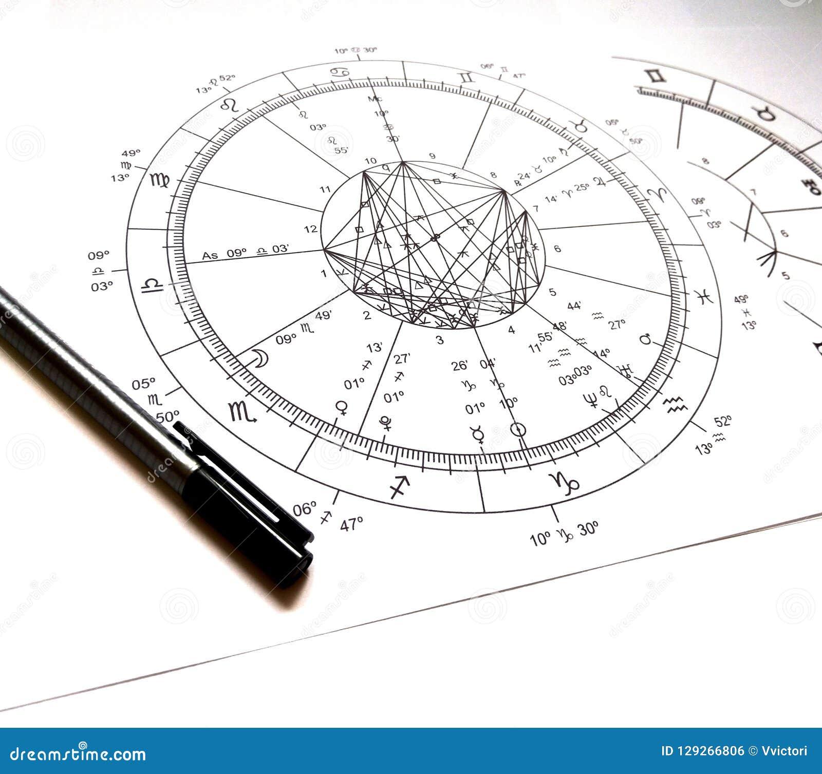 Astrologie Natal Chart