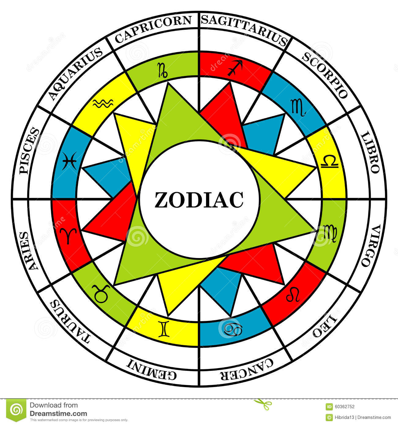 Astrology signs of the zodiac ided into elements fire water air