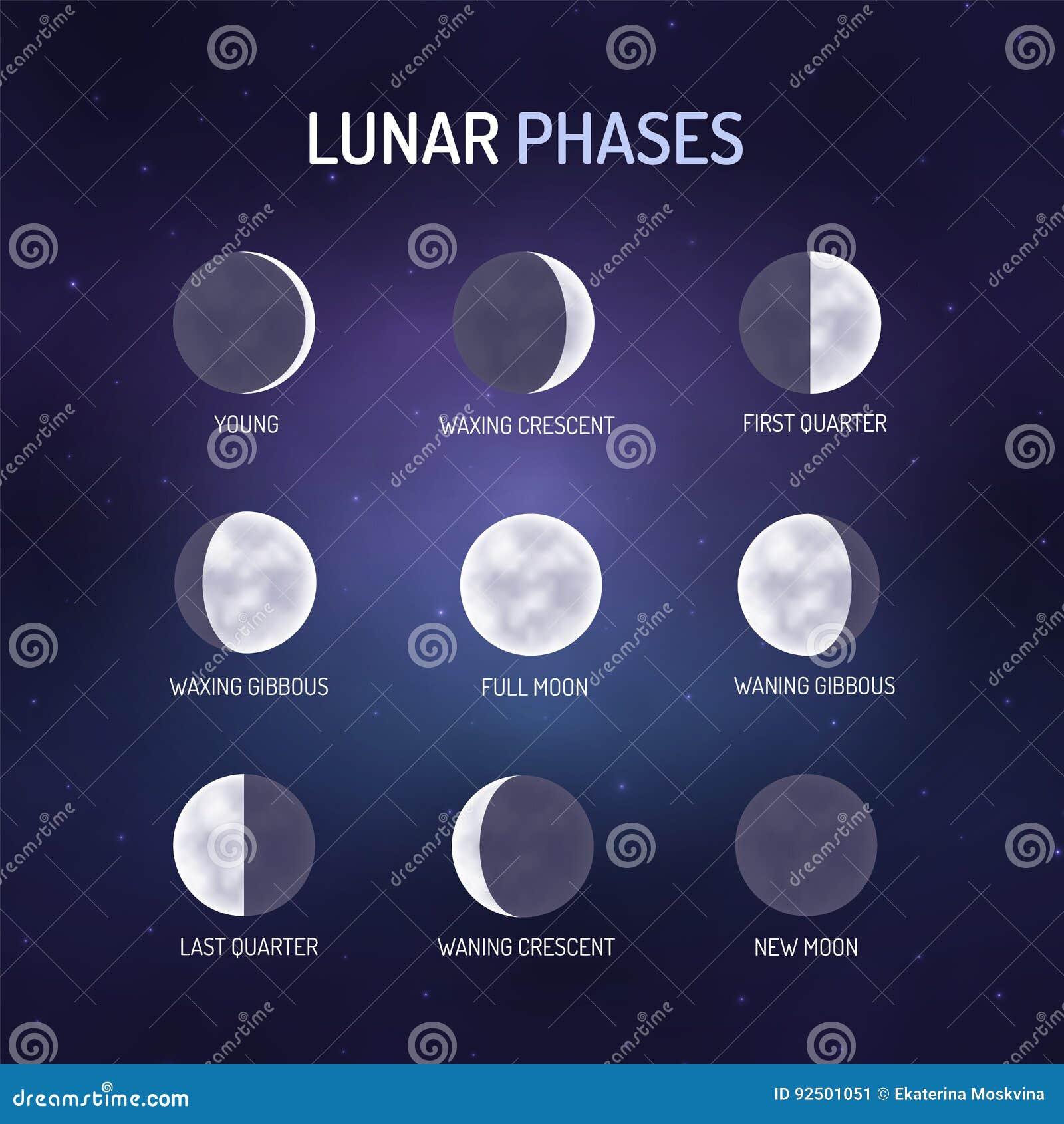Знакомство фазы луны и