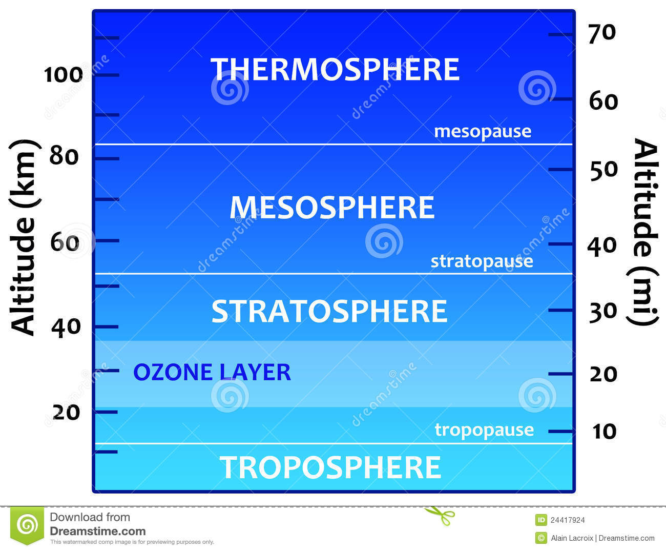 diagram of the liquids of aspiration during swallow atmosphere stock illustration illustration of school diagram of the mesosphere