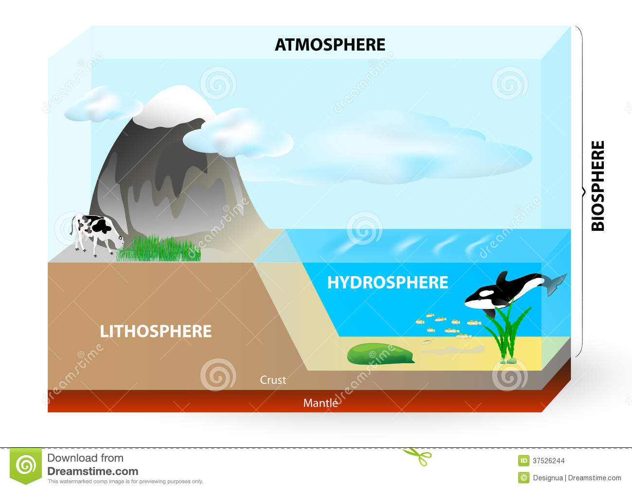 Diagram Of Atmosphere Lithosphere And Hydrosphere - Auto Wiring ...