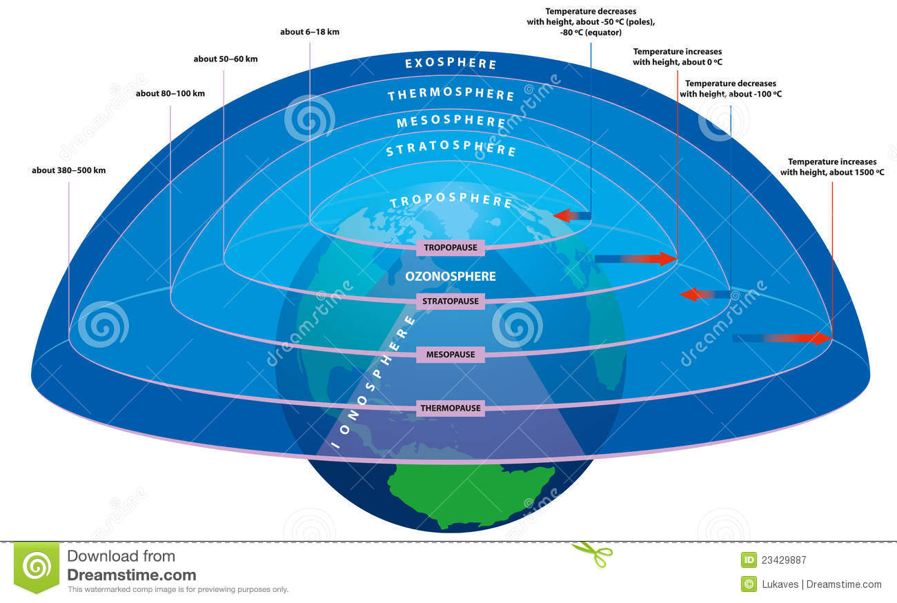 Diagram Of Earths Atmosphere Layers, Diagram, Free Image About Wiring ...