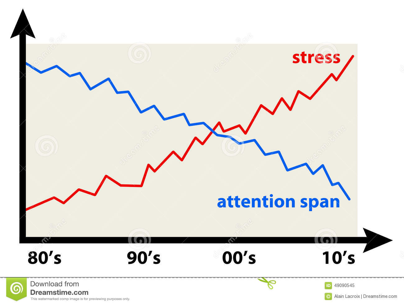how to build attention span