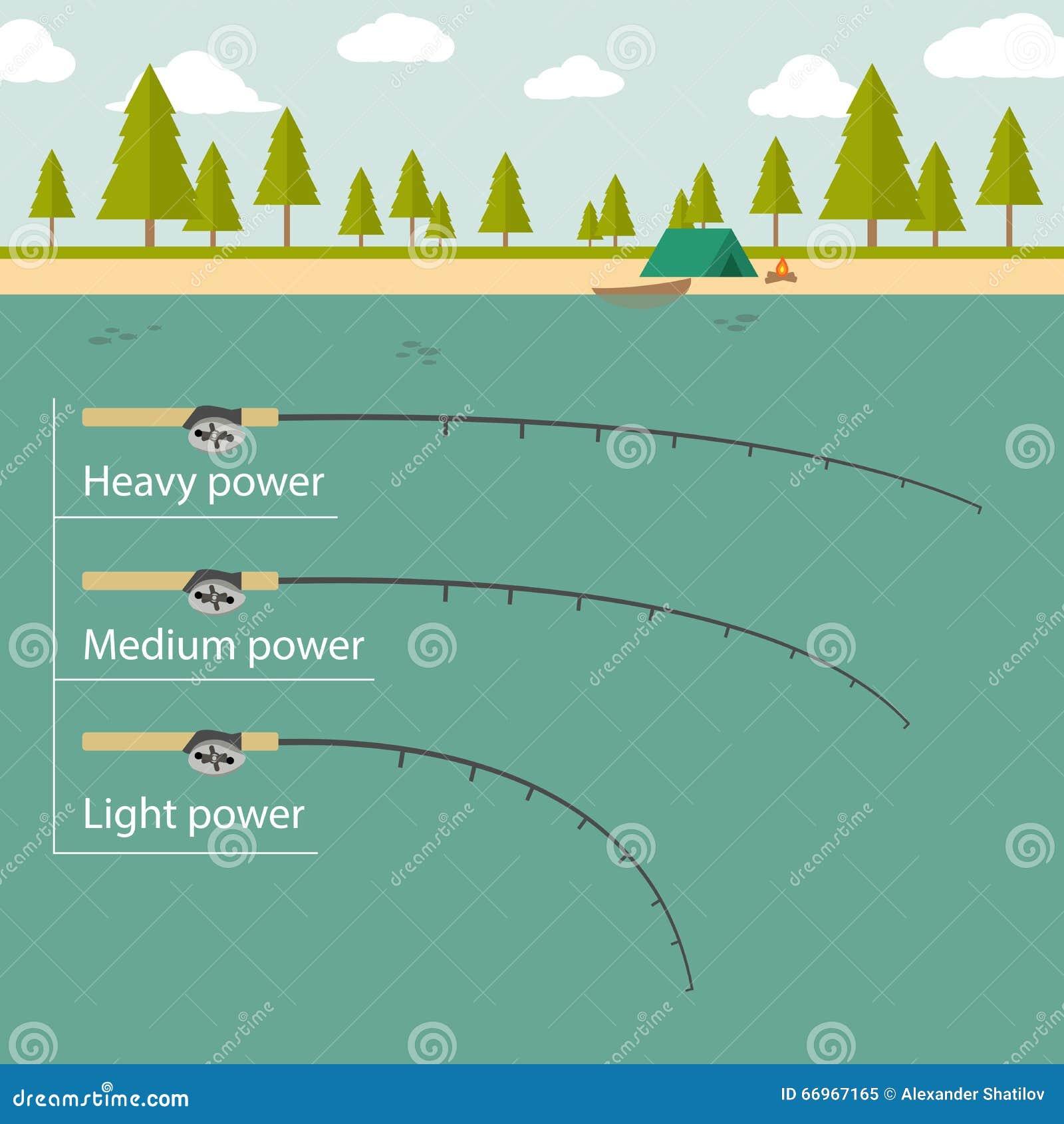 Attrezzatura della colata, canna da pesca Potere pesante, medio, leggero campeggio