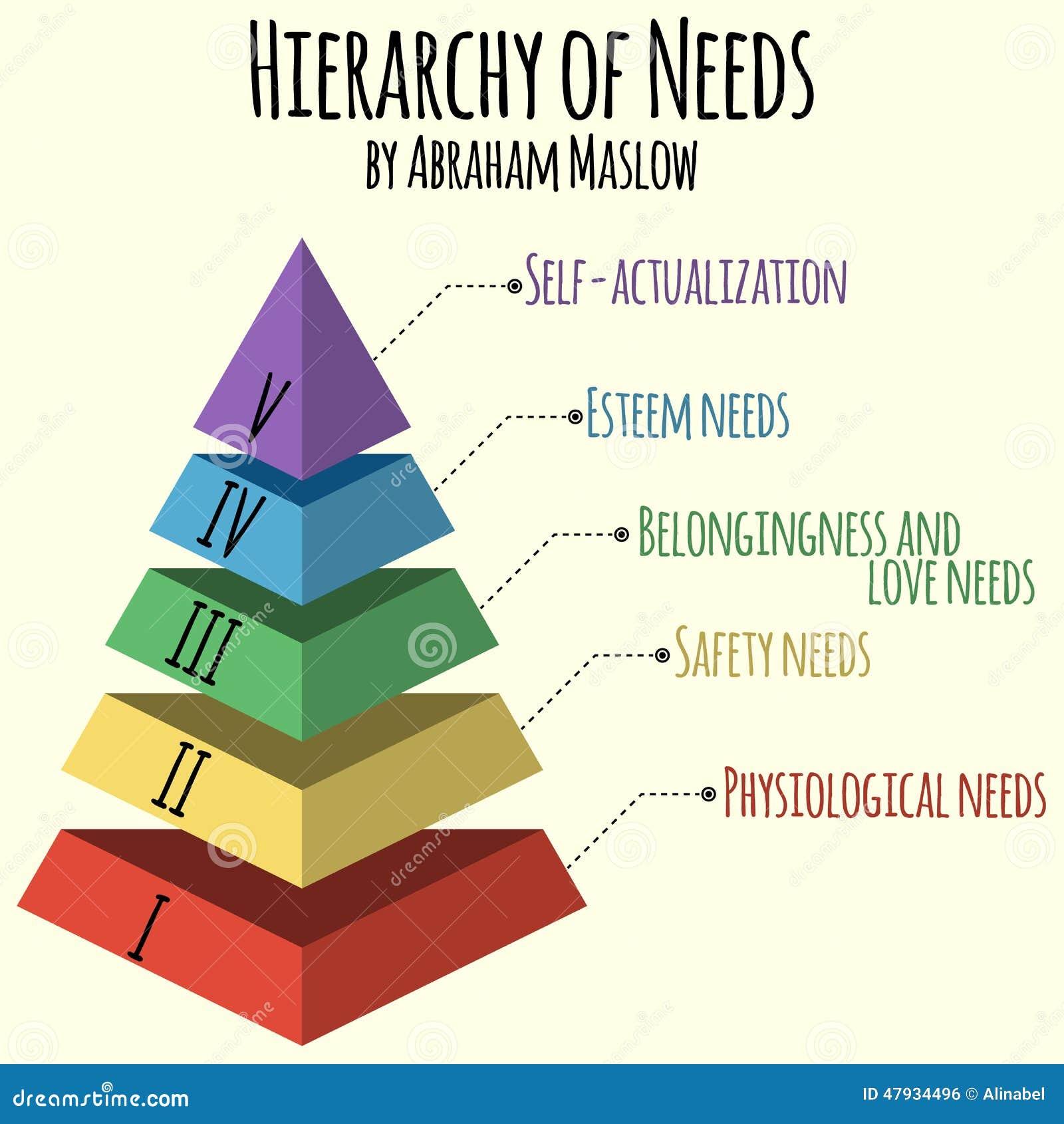 Auch im corel abgehobenen Betrag Hierarchie des Menschenbedarfs durch Abraham Maslow