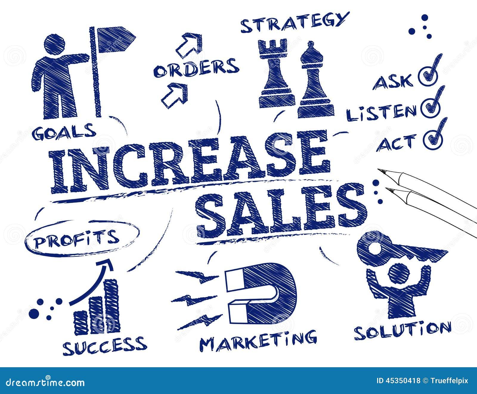 Aumente o conceito das vendas