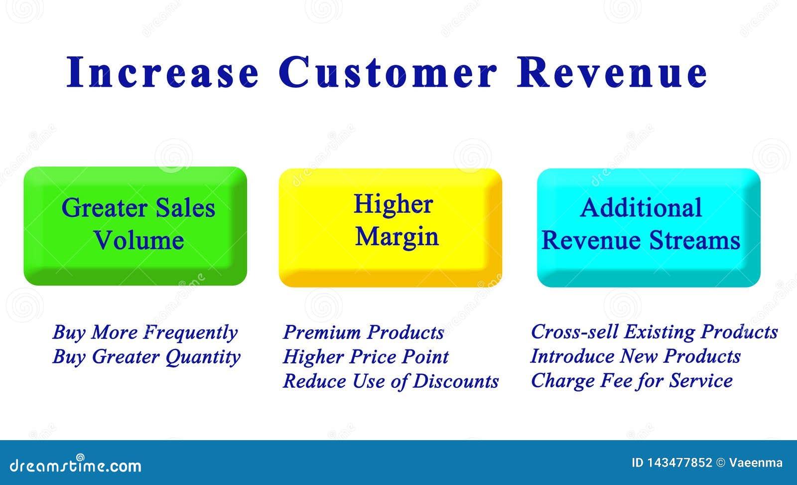Aumenti il reddito di cliente