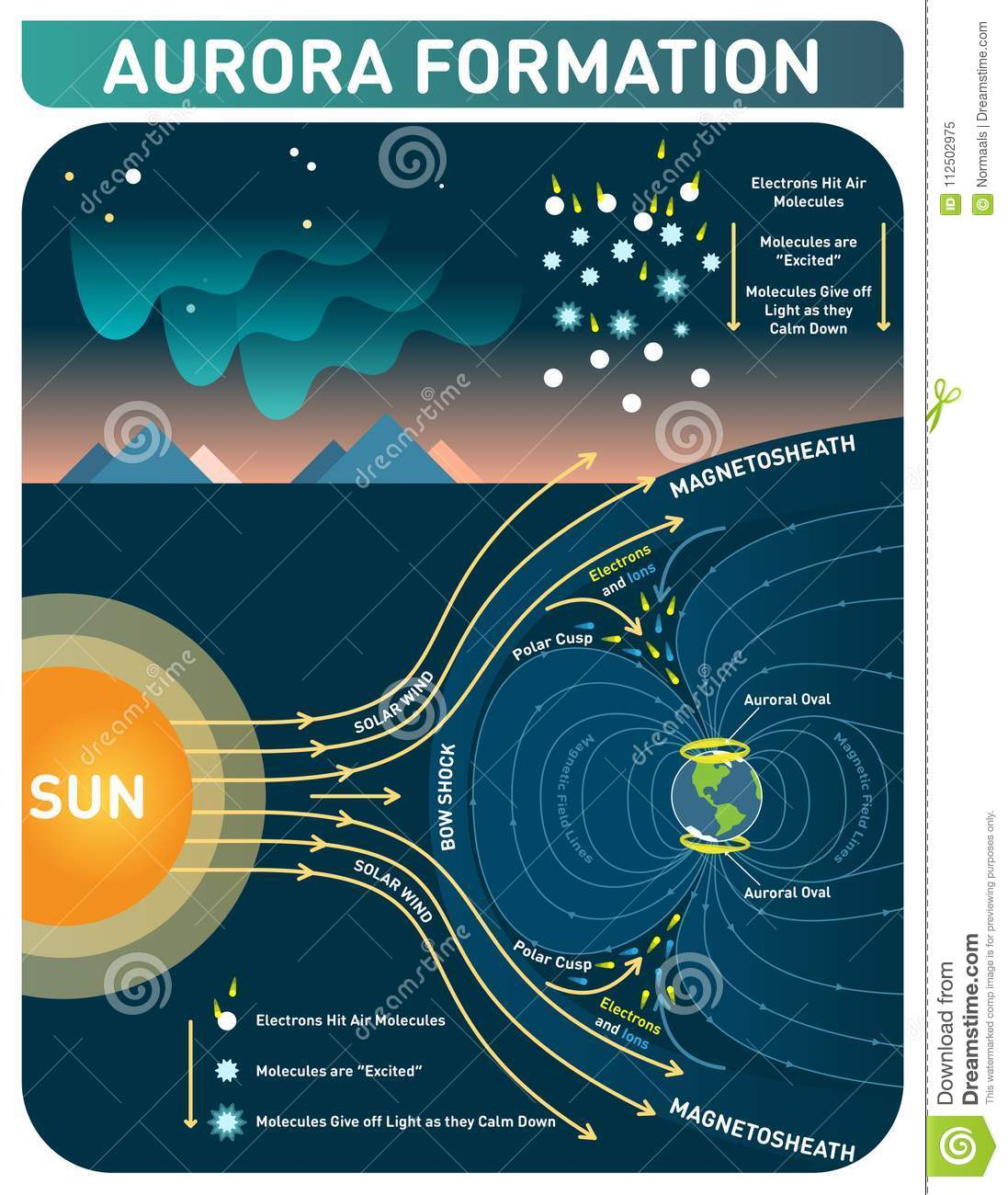 Swell Aurora Formation Scientific Cosmology Infopgraphic Poster Vector Wiring Cloud Tziciuggs Outletorg
