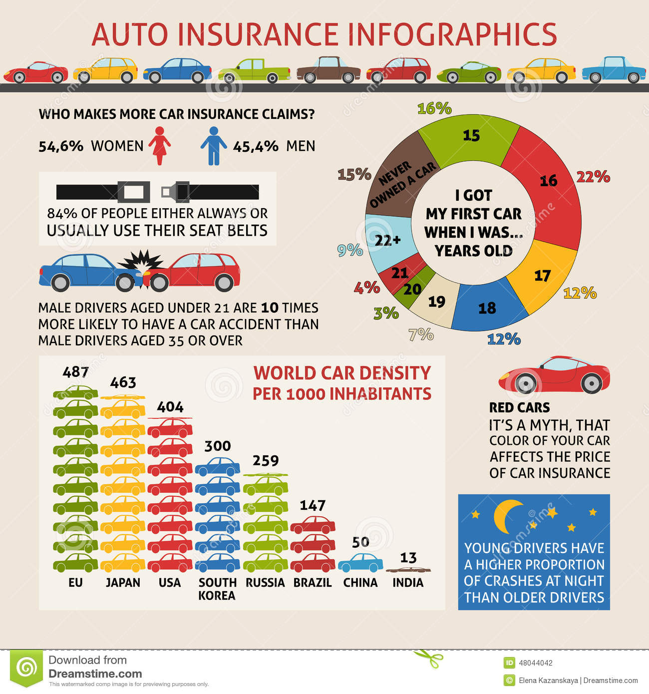 Car insurance infographics with sample data - information, charts ...