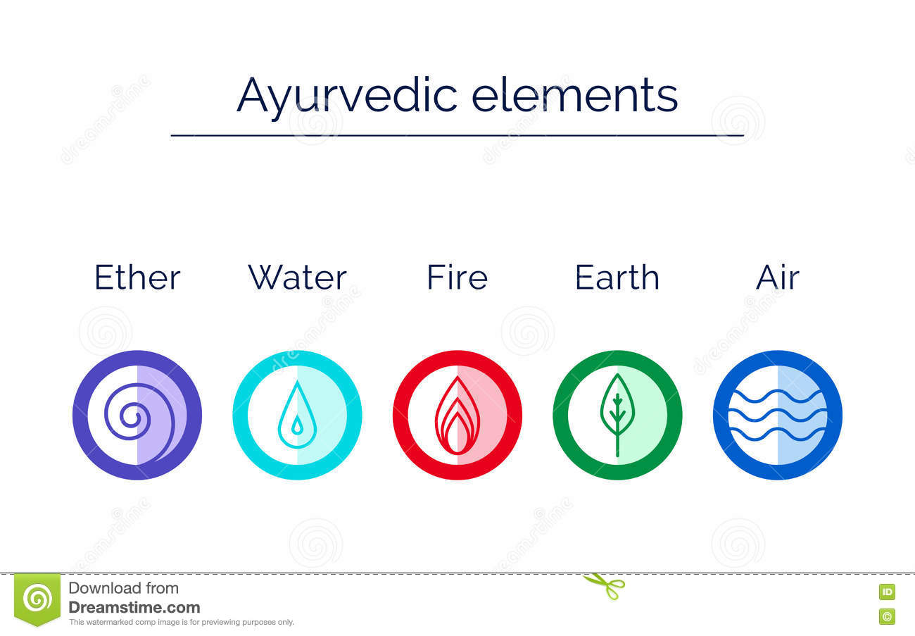 Ayurveda Elements Water Fire Air Earth Ether Stock Vector