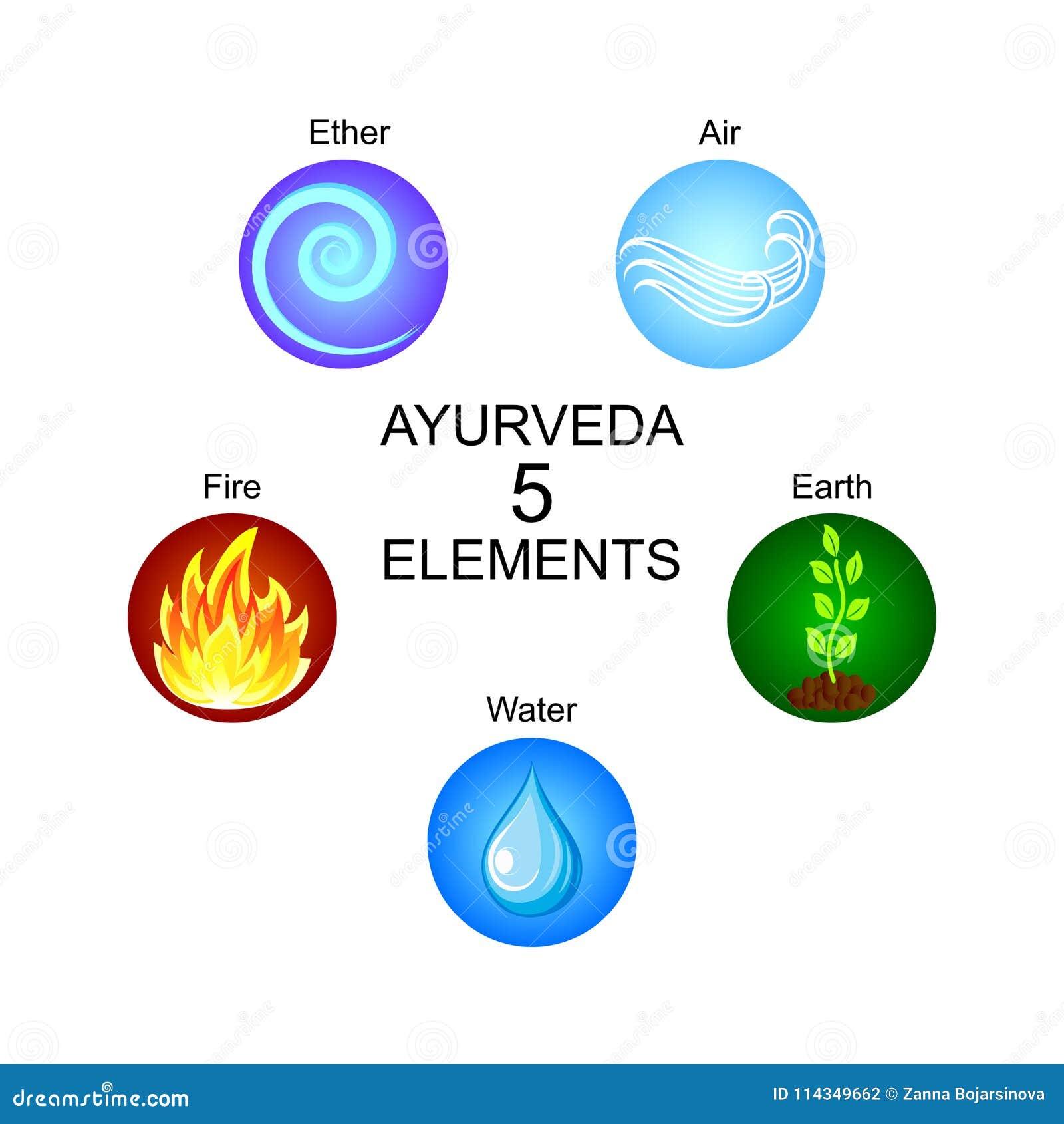 Ayurveda pięć elementów: eter, powietrze, ziemia, ogień, woda