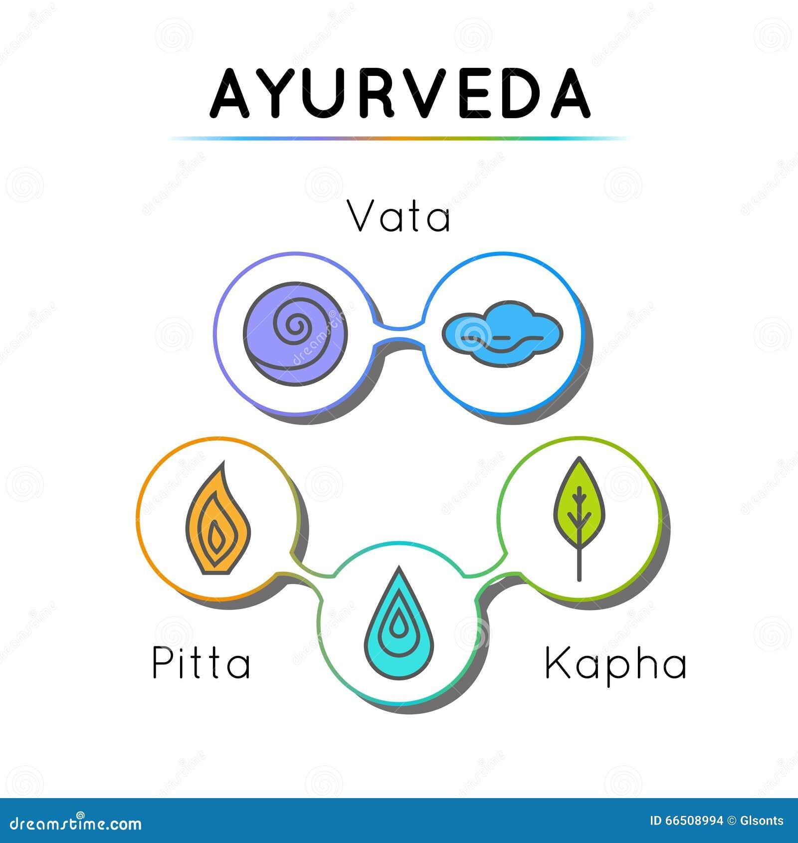 types of ayurvedic medicine