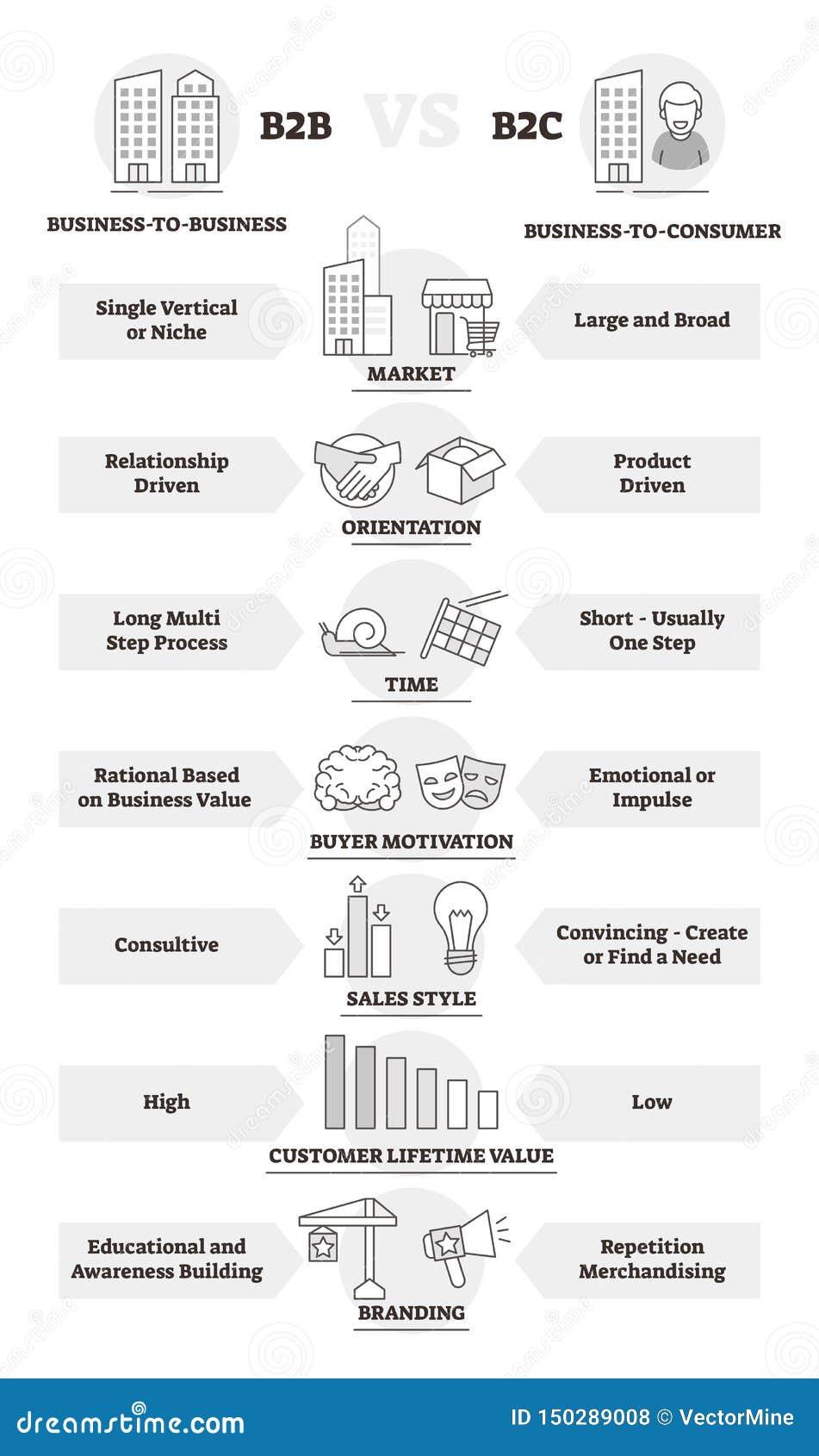 B2B και σύγκριση επιχειρησιακών προτύπων B2C και διανυσματική απεικόνιση διαφορών