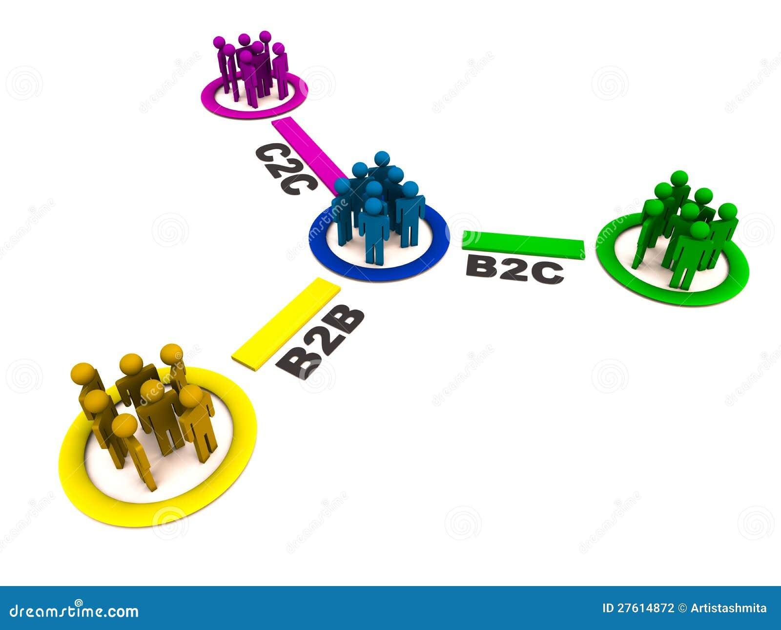 C2c business plan