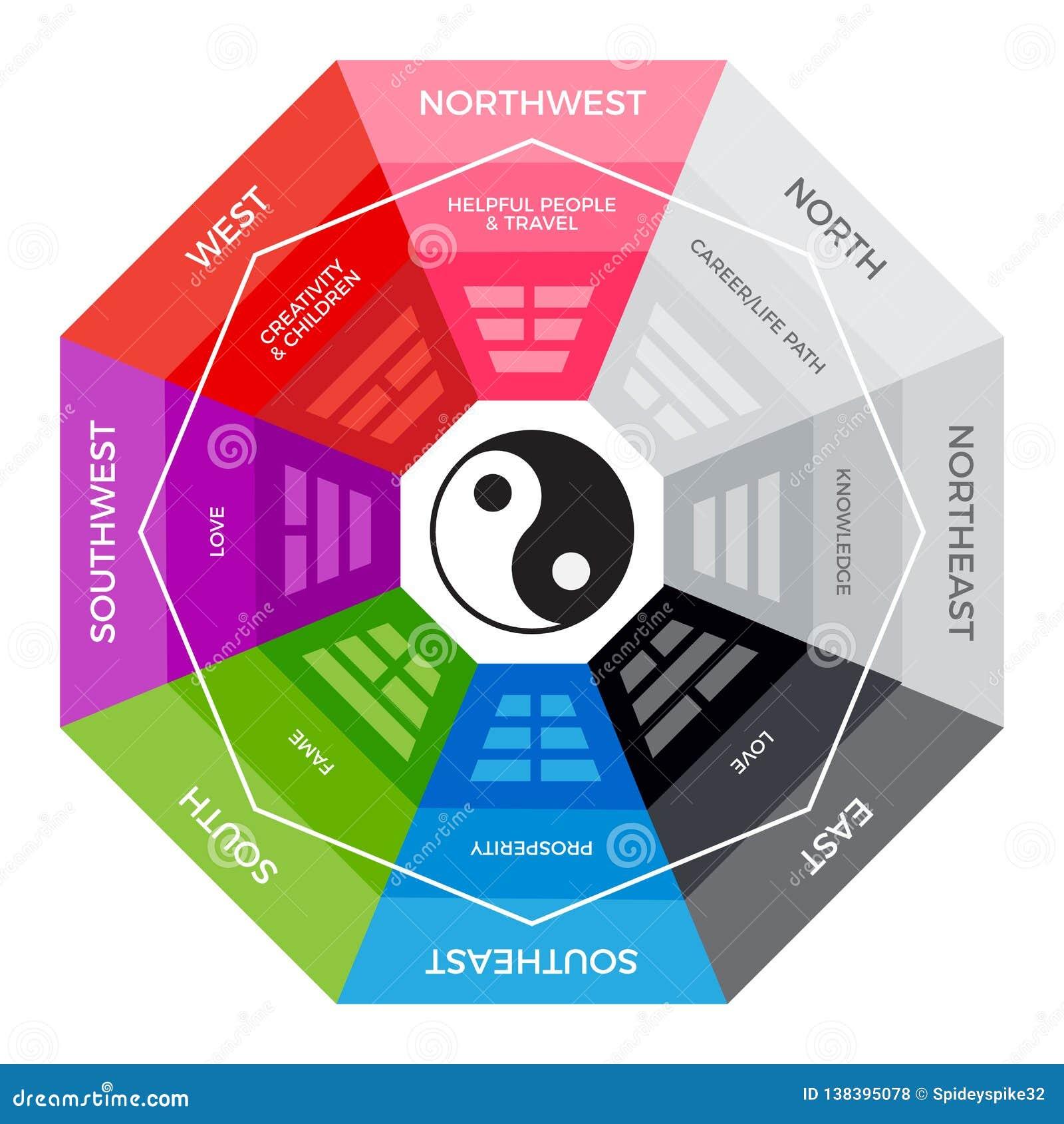 BaGua - compás chino de la metafísica Versión colorida