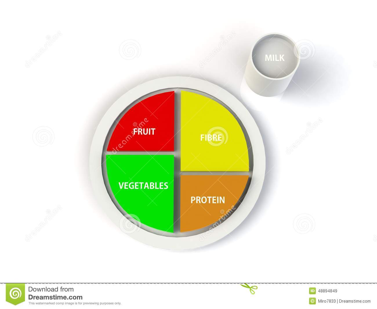 A balanced diet protein, fruits, vegetables, fiber on a plate