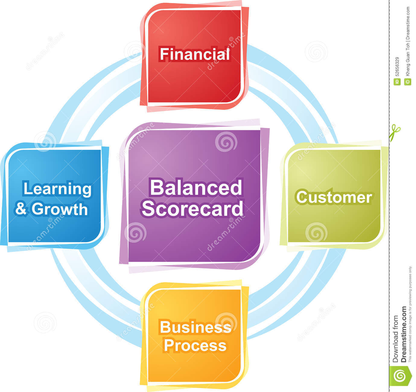 the concept of developing balanced score card It development balanced scorecard contribution • new, better and faster figure 4 applies the concept of the cascade of scorecards to a bank.