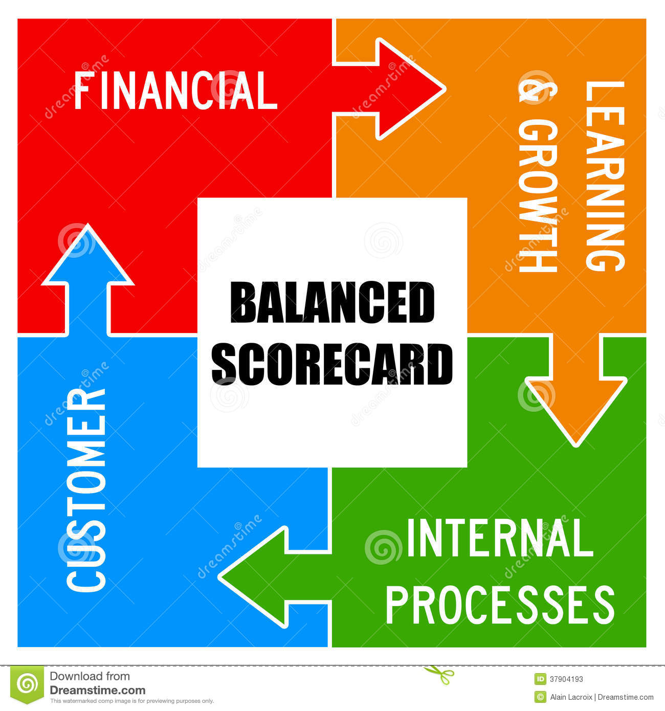 map score chart with Stock Photos Balanced Scorecard Concept As Used Organizational Processes Image37904193 on Miami Dolphins besides Lego Data Analysis additionally Flowchart 39848945 in addition 02 Patel Prevention Symposium Cv Risk Assessment1 further Air Force Feedback Form.