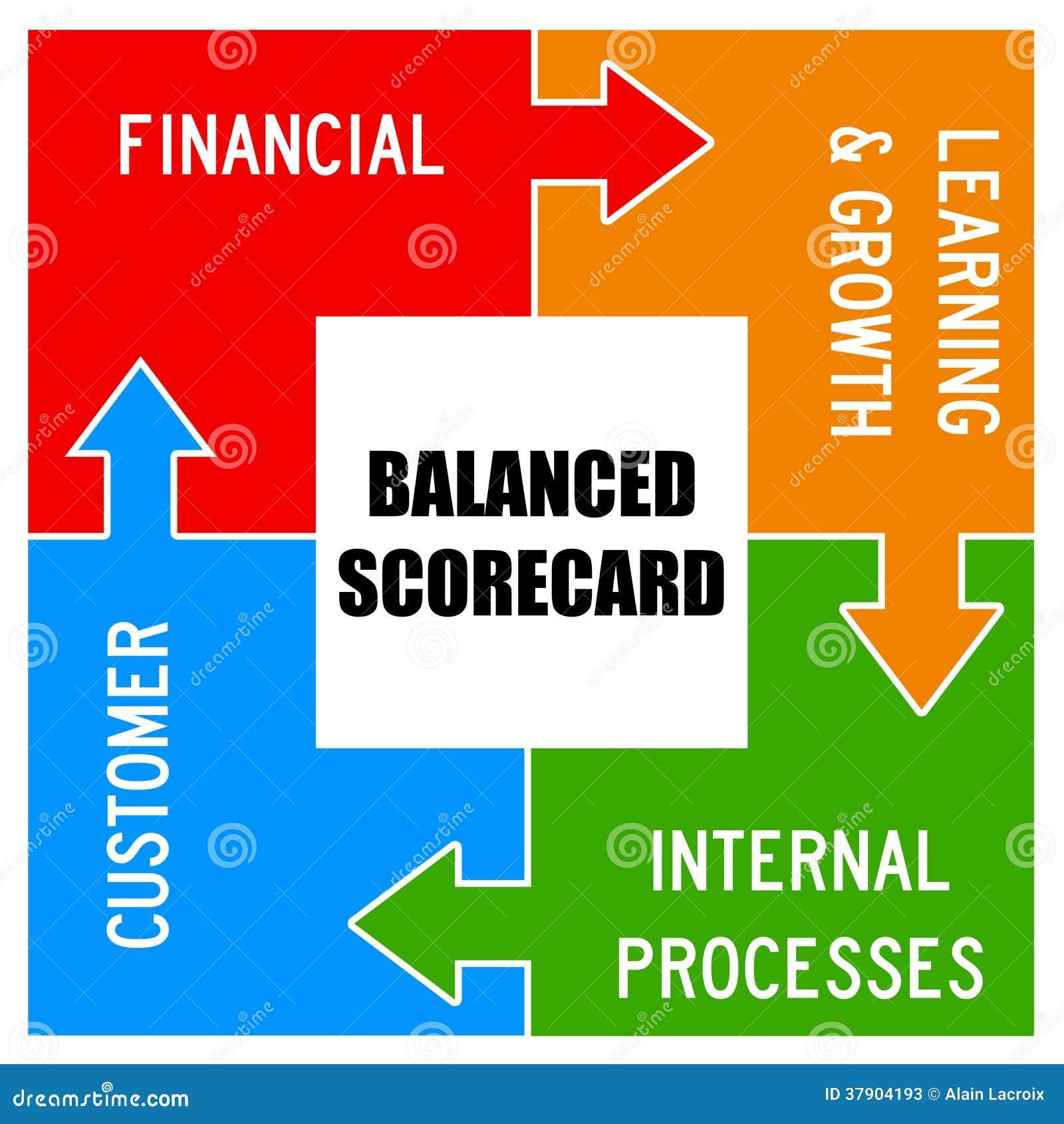 balanced scorecard stock illustration cartoondealercom
