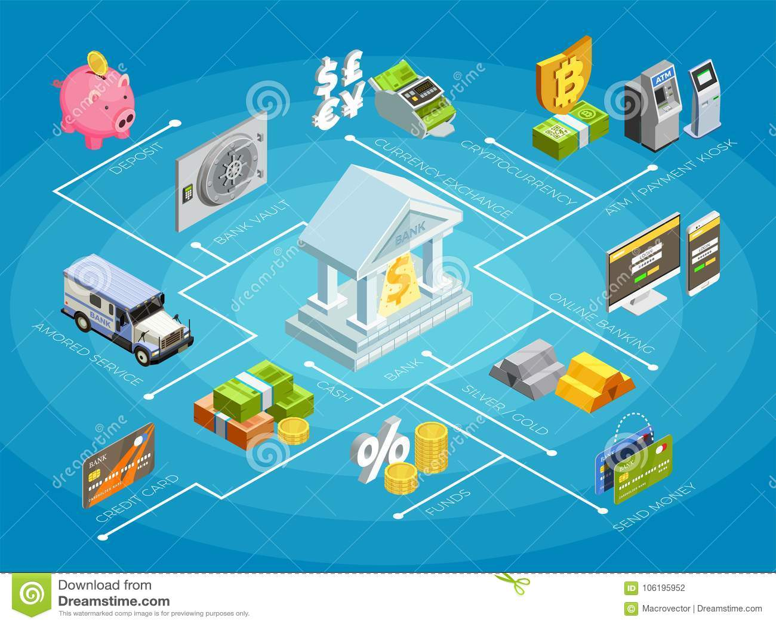 Banka Flowchart Finansowy Isometric plakat