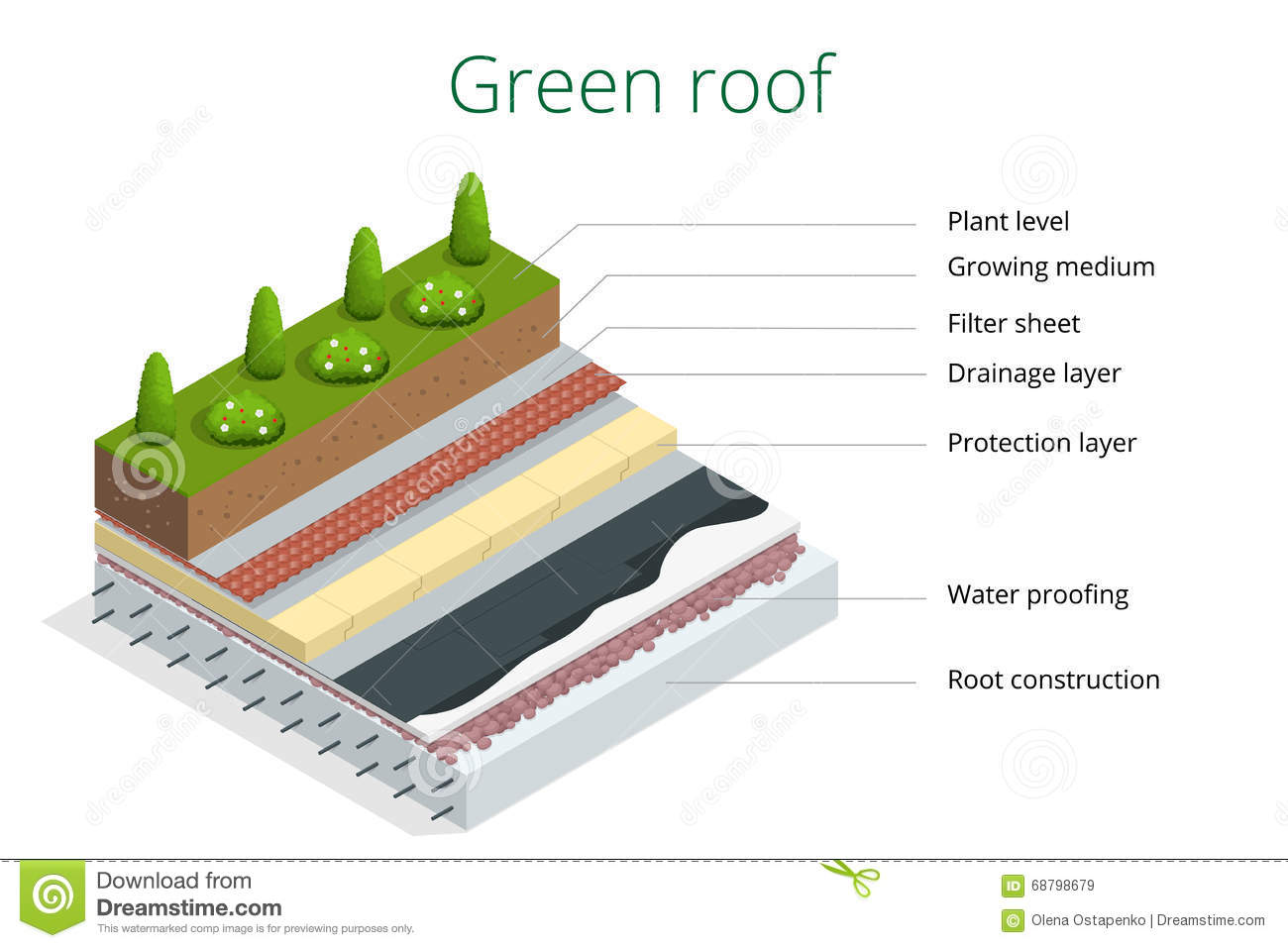 Basic Elements Of A Green Roof Flat 3d Vector Isometric Illustration Of Eco Roof Stock Vector Illustration Of Ecosystem Nature 68798679