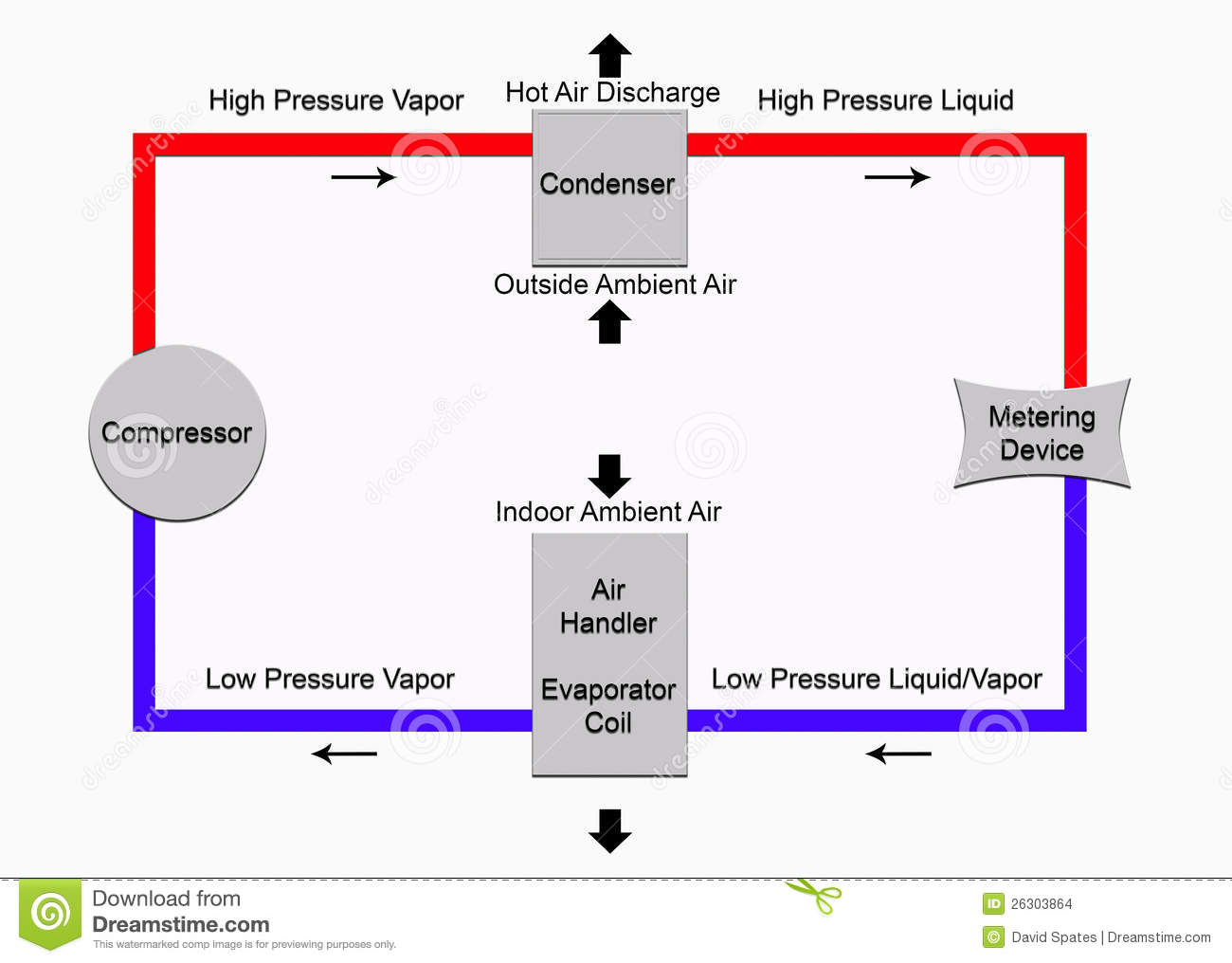 refrigeration cycle found in air conditioning and heat pump systems #3302C9