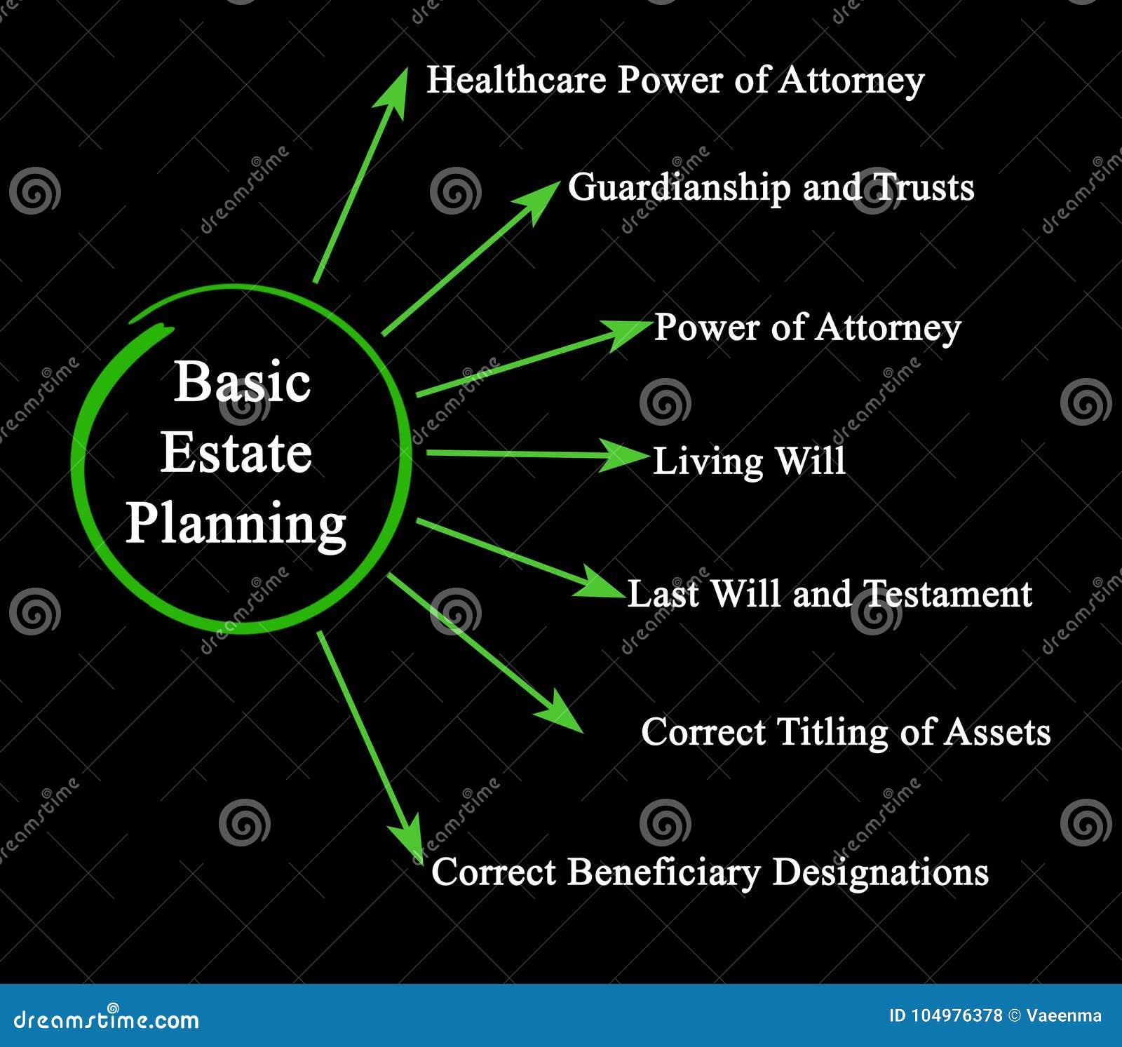 Basislandgoed Planning
