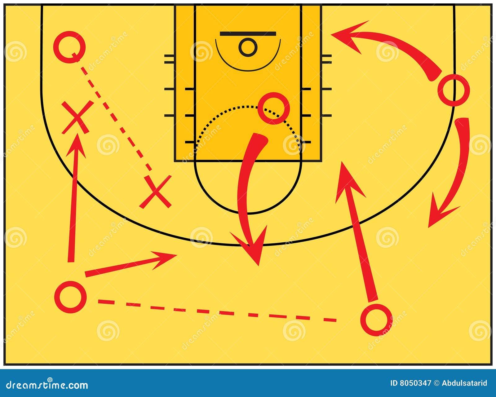 Как сделать финты в баскетболе