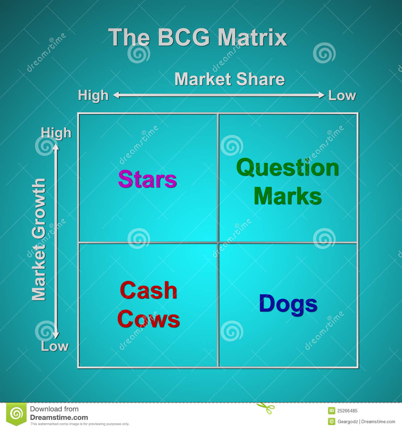 the bcg matrix chart stock photo   image    the bcg matrix chart royalty free stock photo