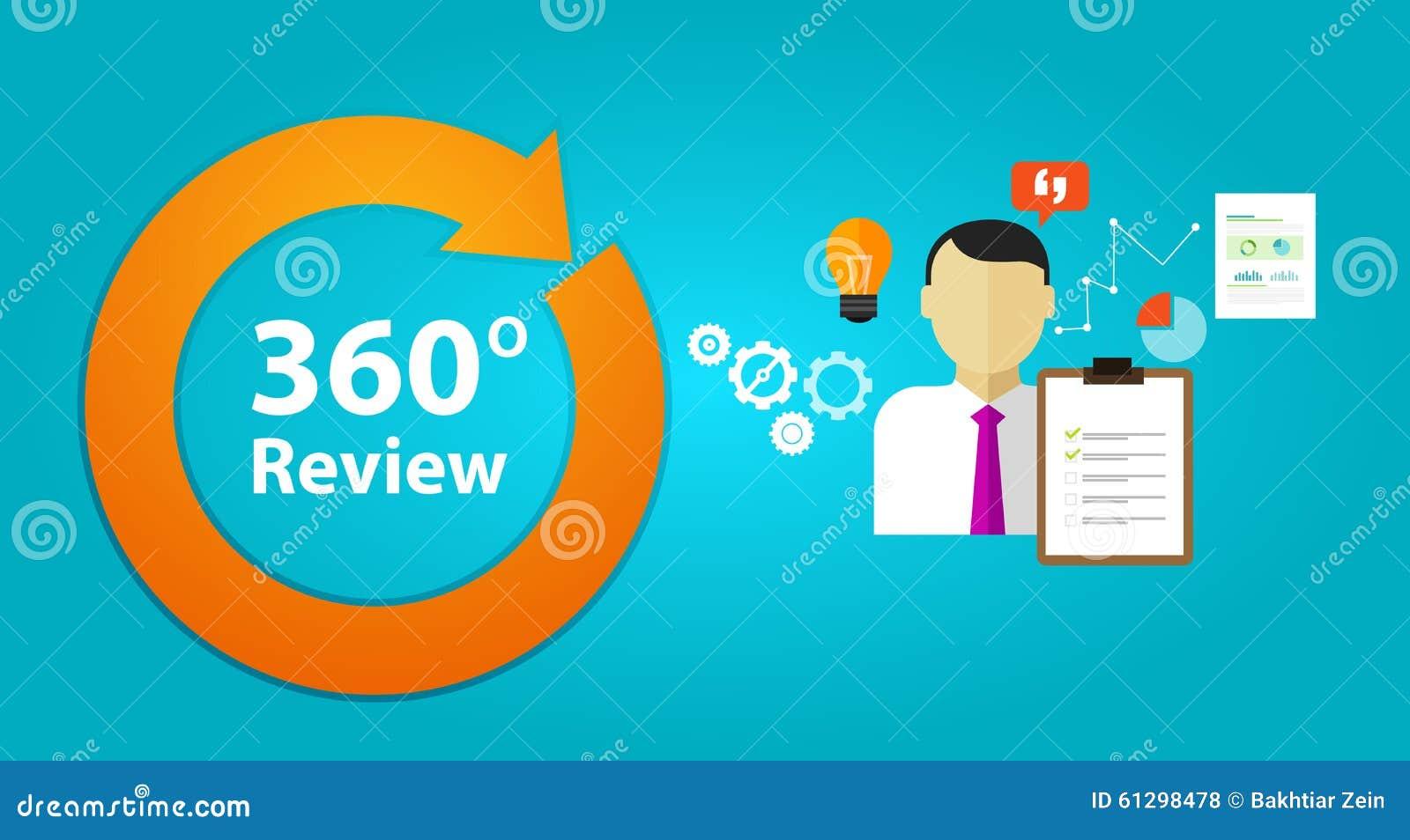 Bedömning för personalresurs för anställd för kapacitet för granskningåterkopplingsutvärdering