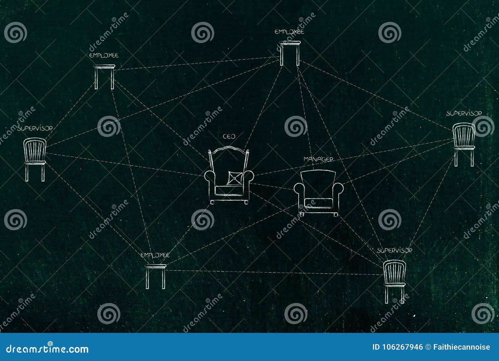 Bedrijfnetwerk met flexibele hiërarchie