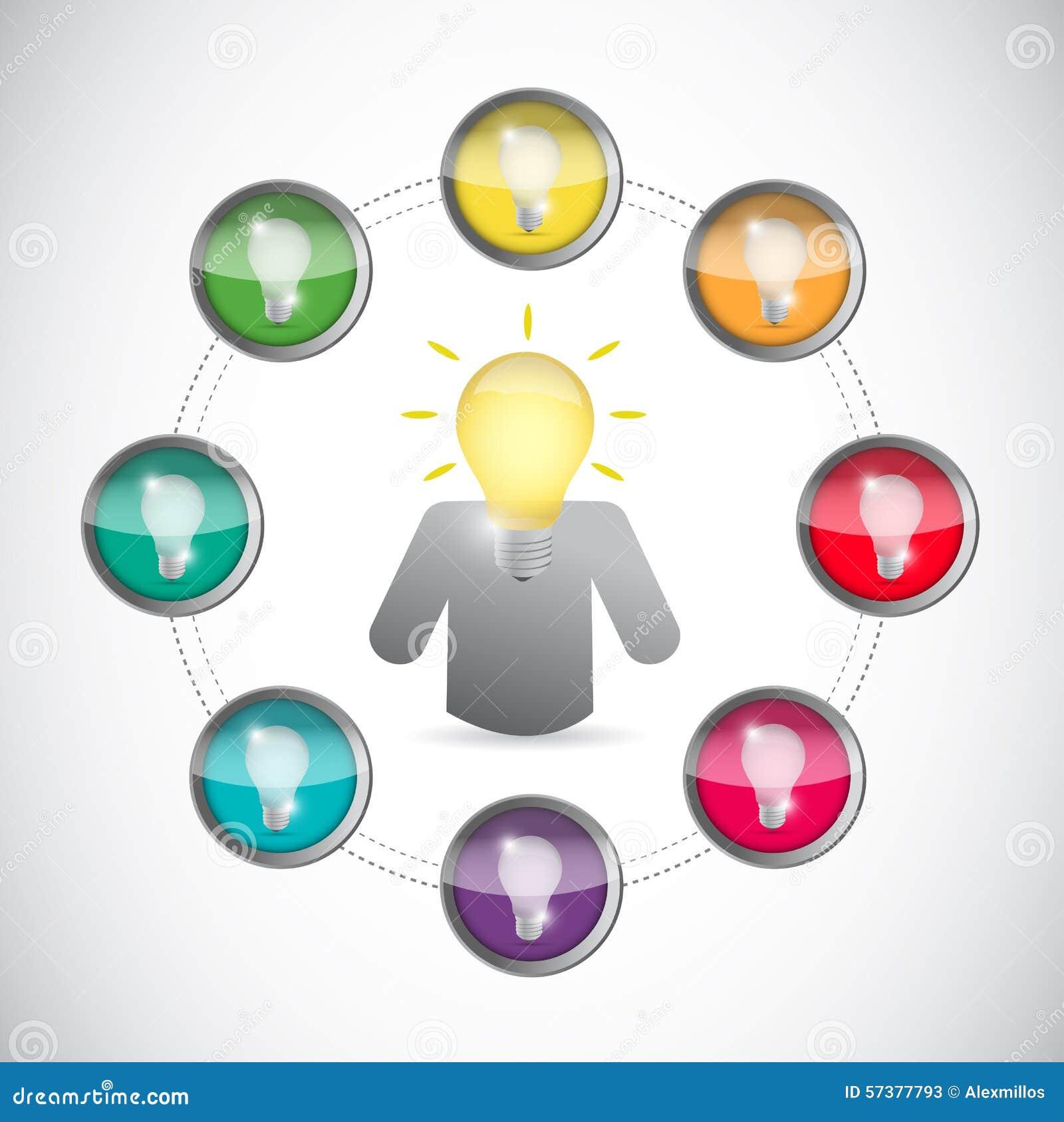 Bedrijfsleider en innovatief ideeënconcept