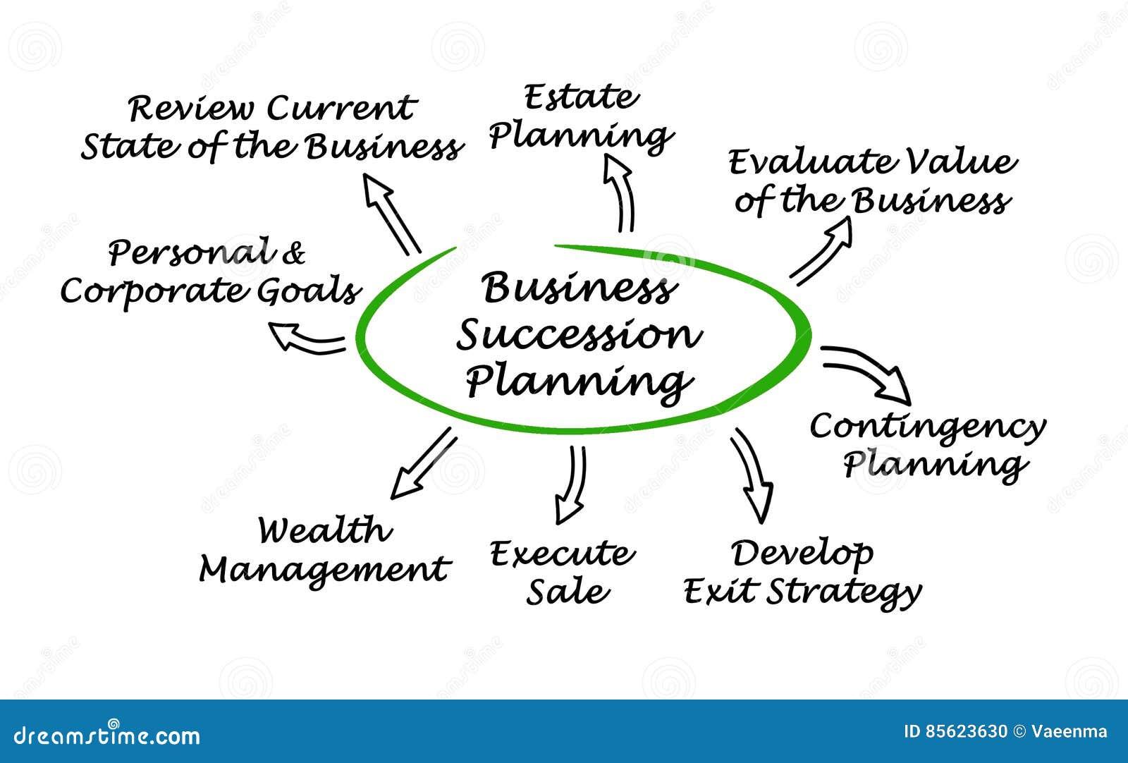 Bedrijfssuccessie Planning