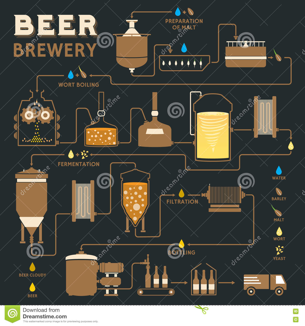 an analysis of the process and ingredients in brewing beer Together with yeast these ingredients are used in a centuries-old brewing process  beer all of these ingredients are brewing beer is a 100% natural process.