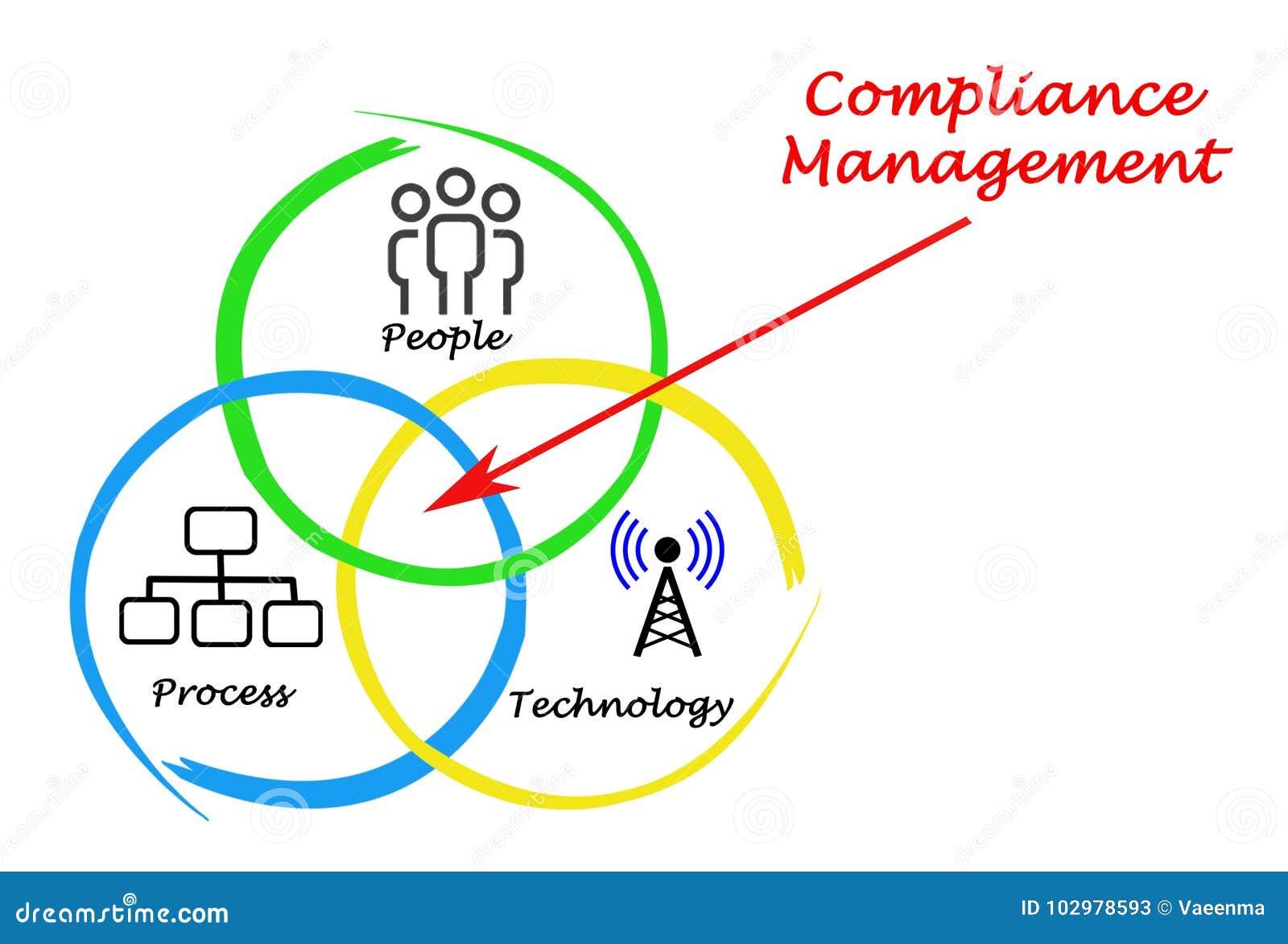 Befolgungs-Management