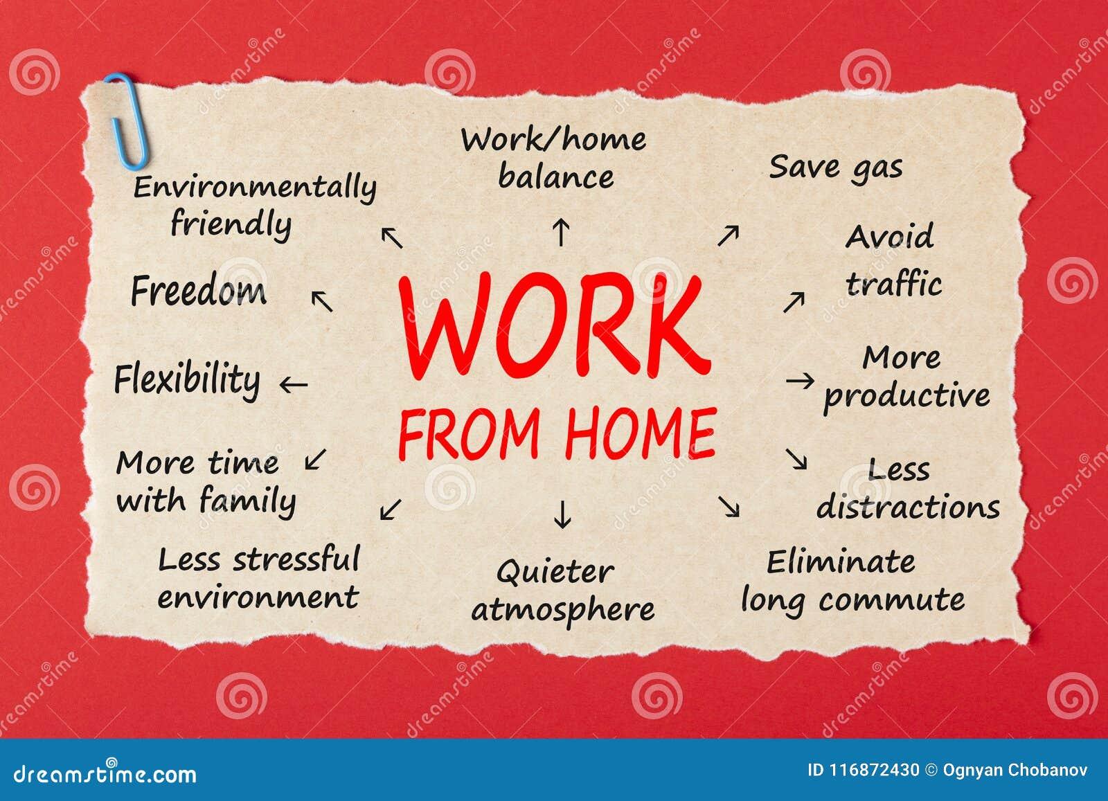 Begrepp för arbete hemifrån