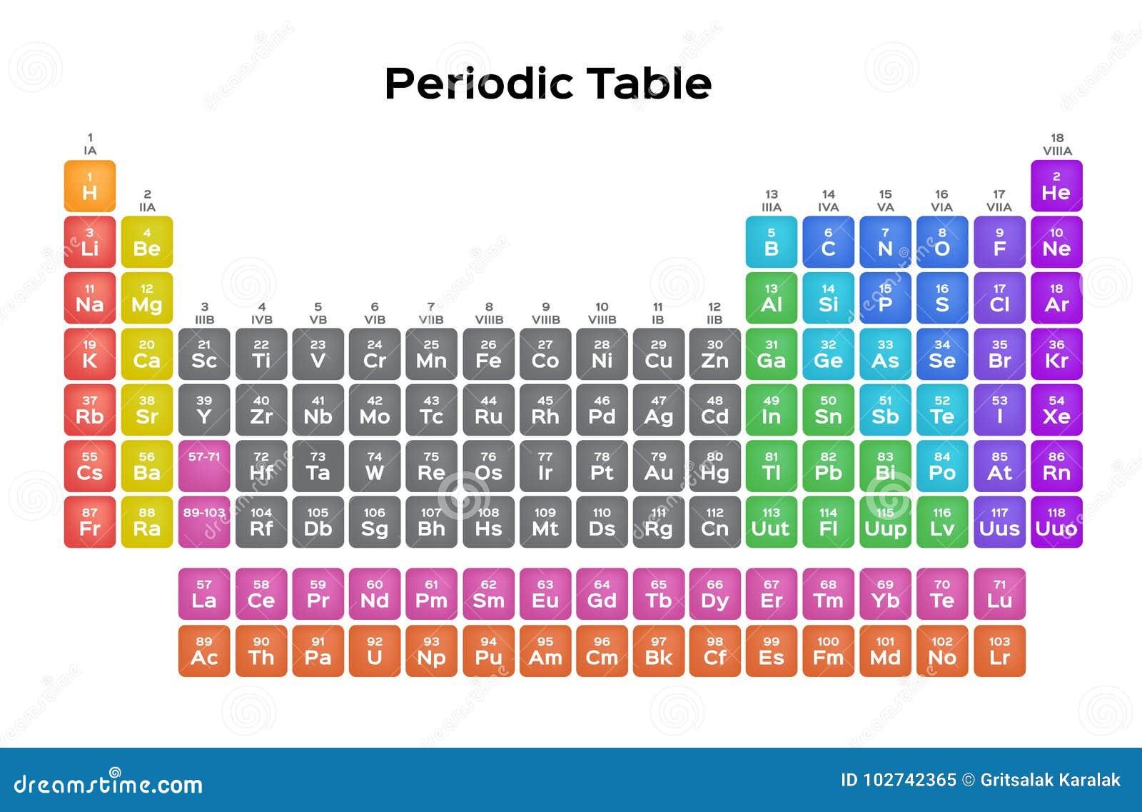 Begrepp för periodisk tabell/vetenskaps