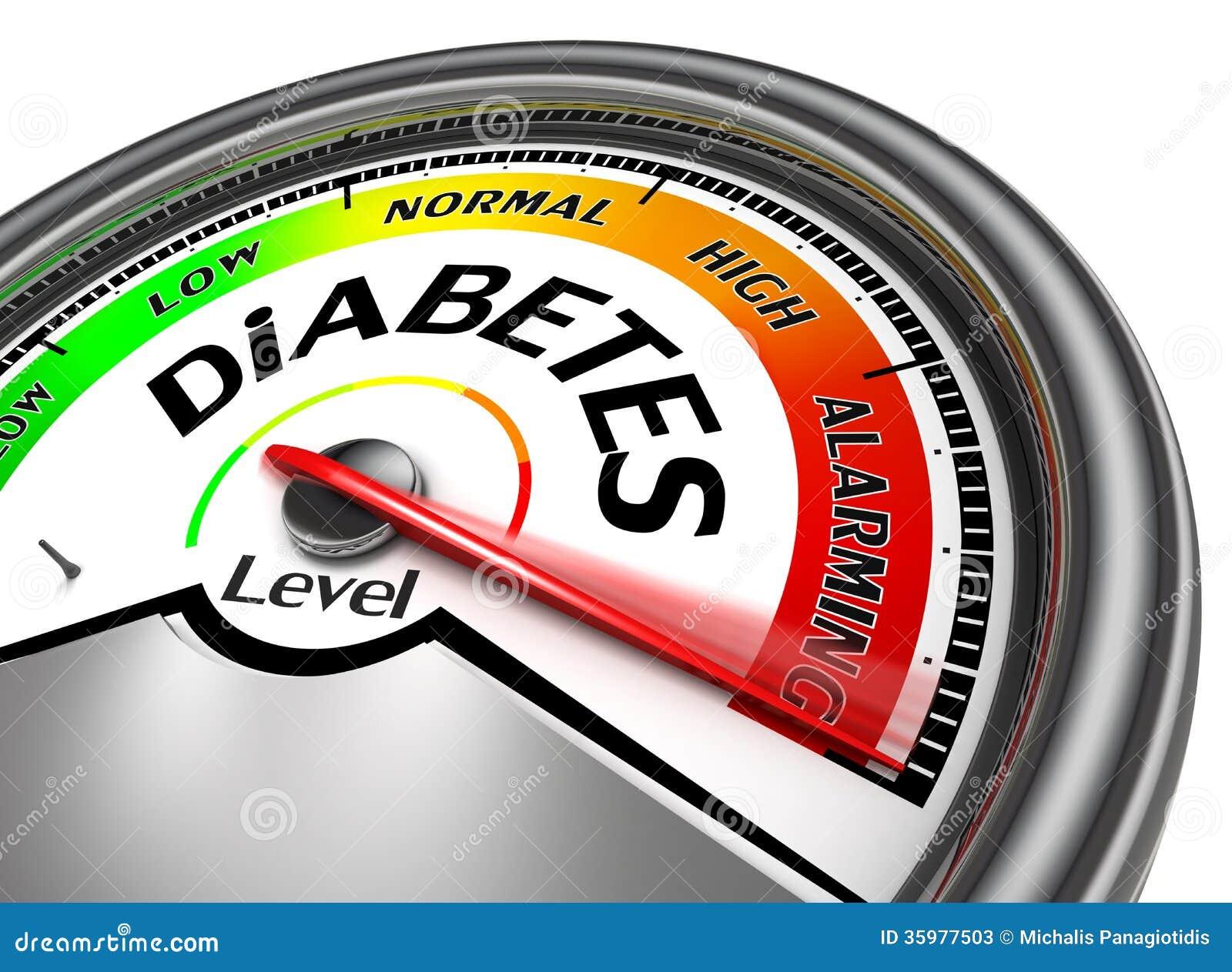 Begreppsmässig meter för sockersjuka