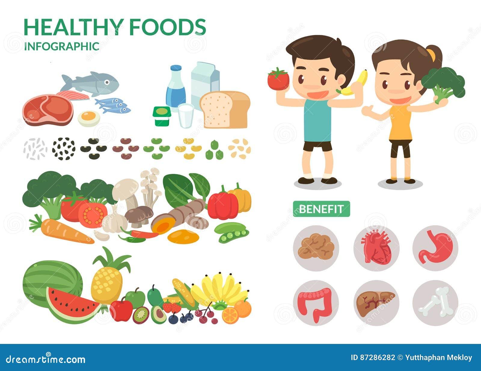 Benefício do alimento saudável Boa vida