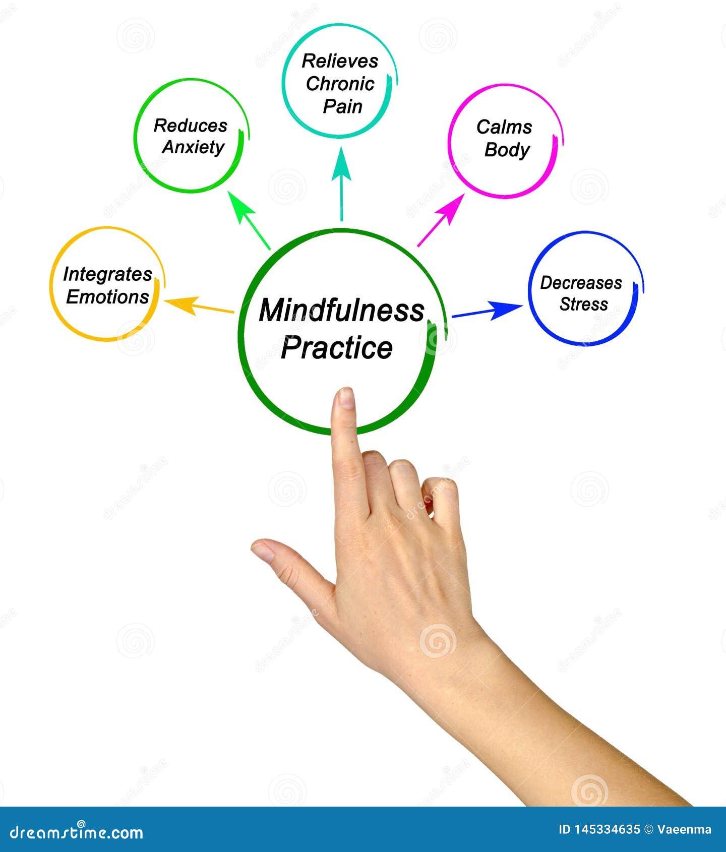 Benefici di pratica di consapevolezza