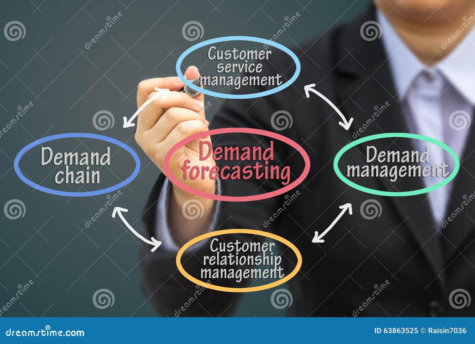 Beräkning för affärsmanhandstilbegäran (den pastellfärgade signalen)