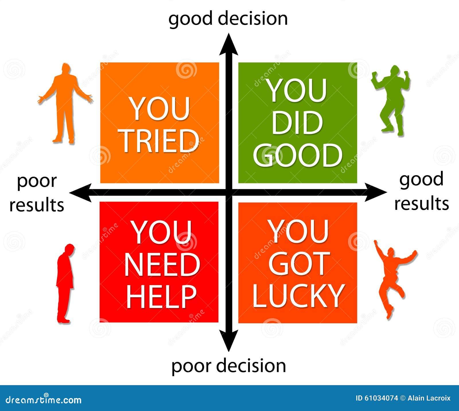 Beslut och resultat
