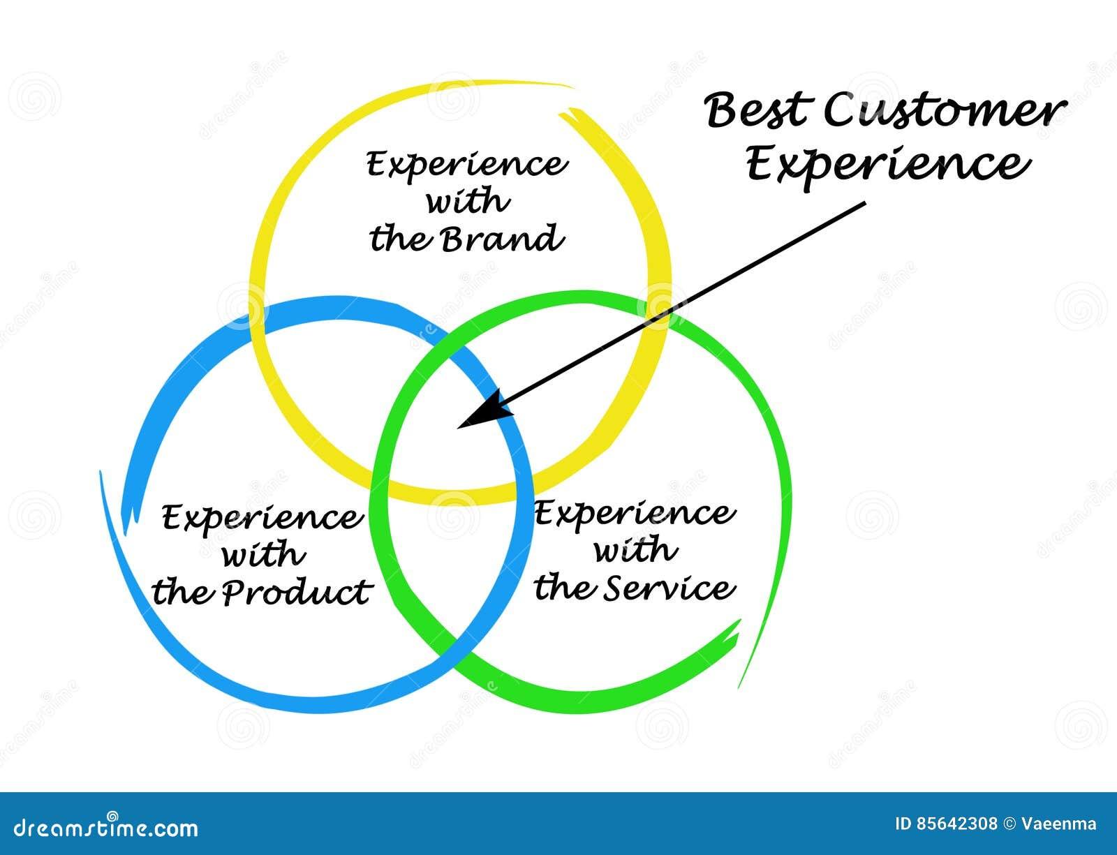 Best Customer Experience Stock Illustration  Illustration
