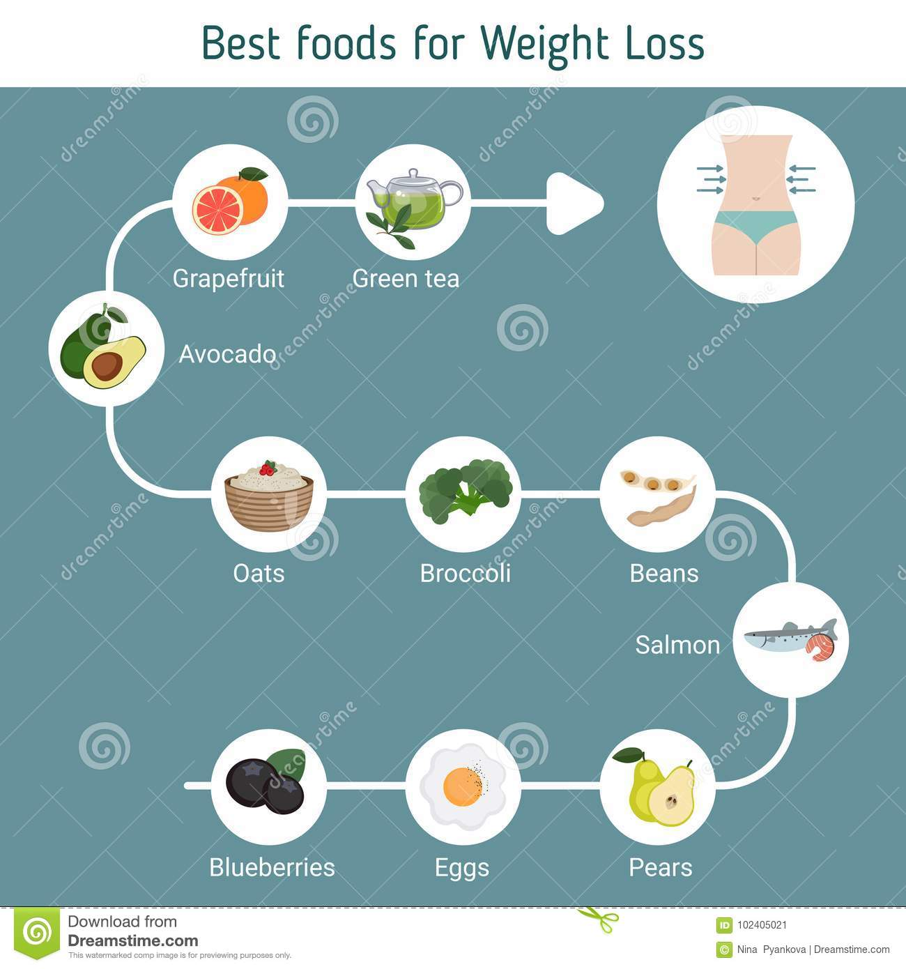 Best Foods for weight loss.