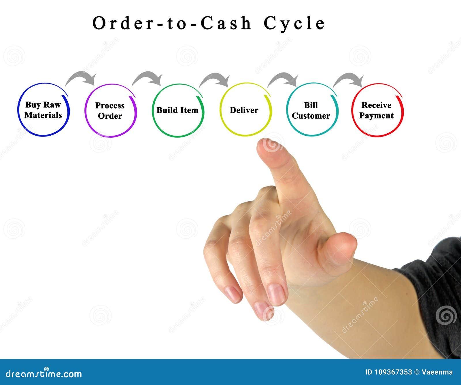 Bestellung-zu-Bargeld-Zyklus