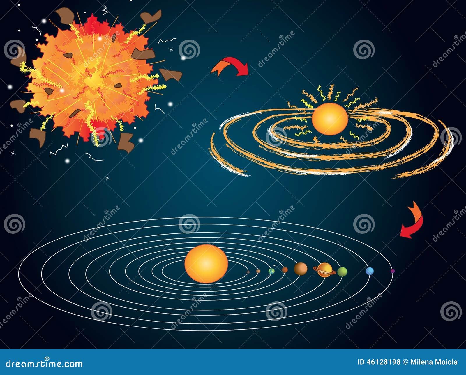 solar system big bang theory - photo #16