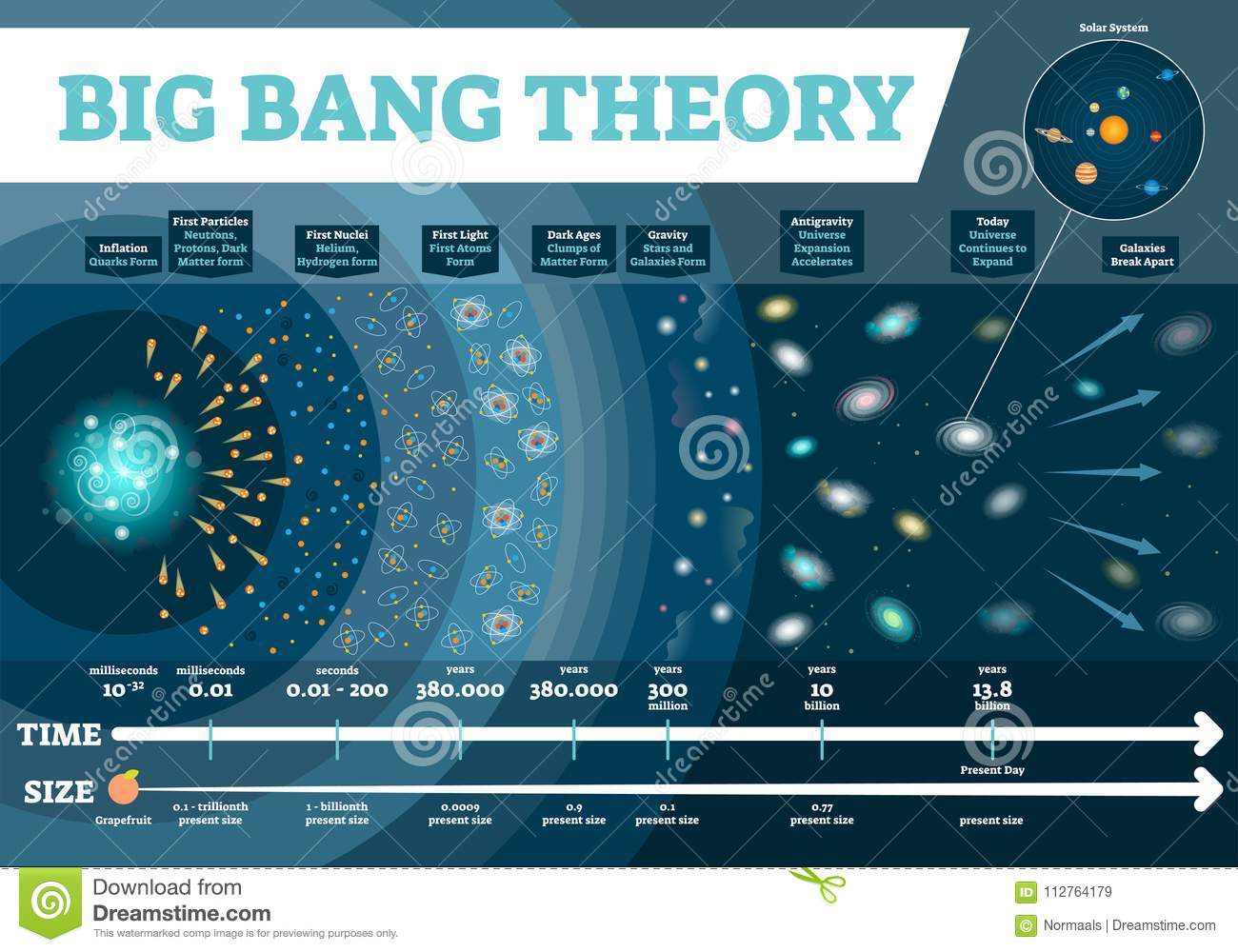 big bang theory vector illustration infographic  universe time and size  scale diagram with development stages