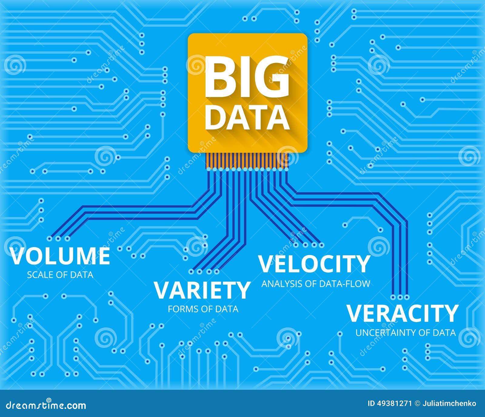 Big Data 4v Visualisation Stock Vector Image 49381271