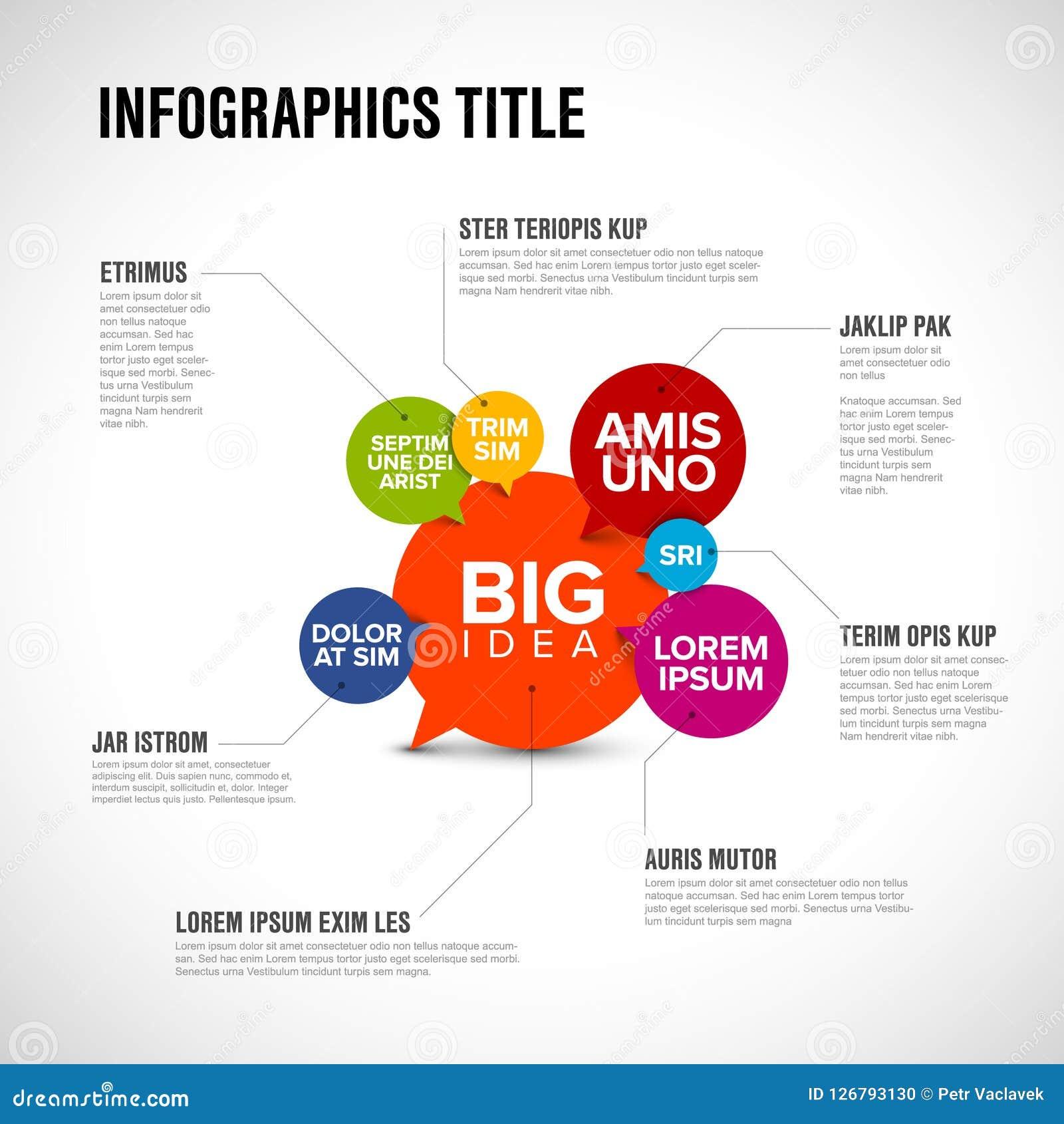 Big idea concept infographic
