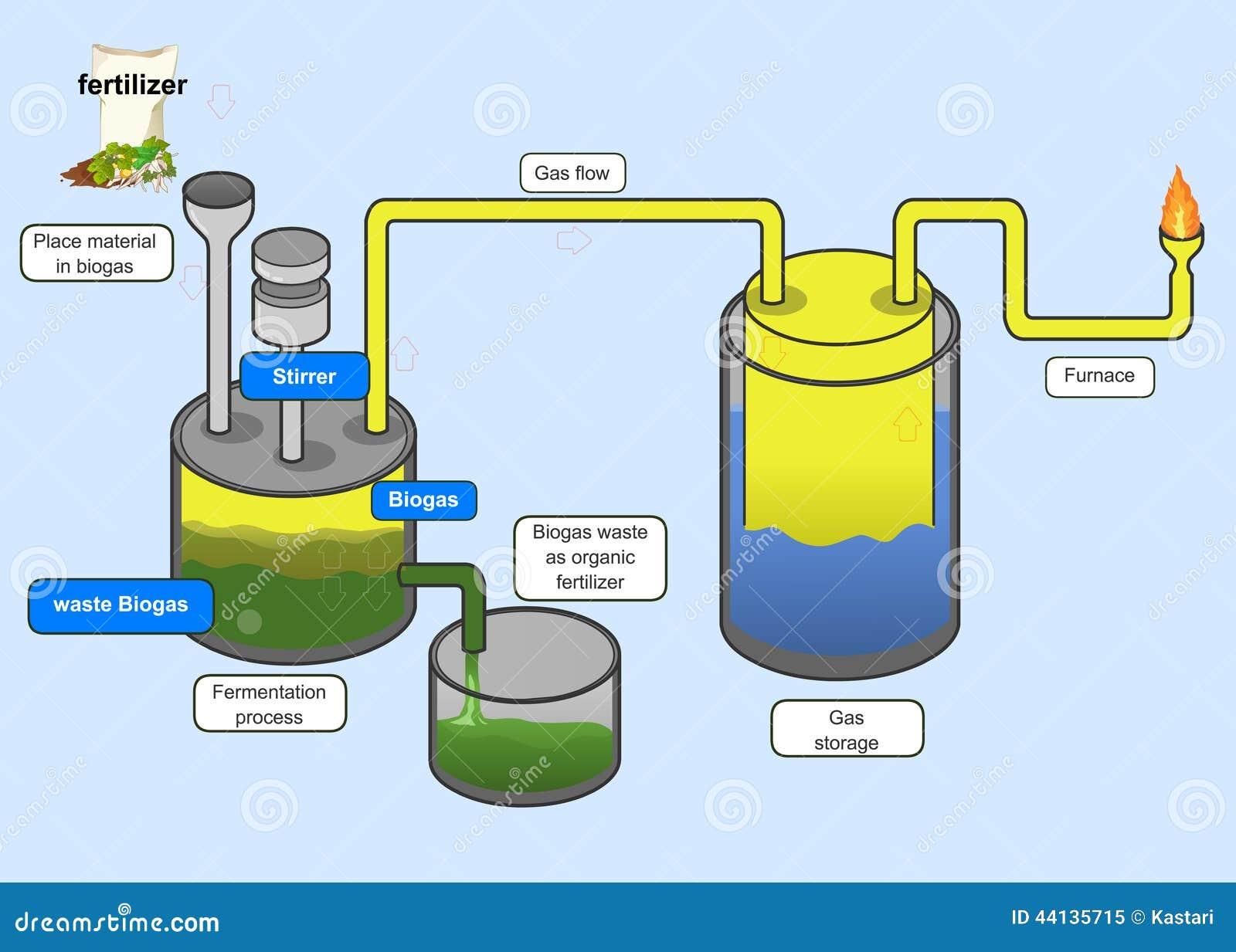 Biogas Process Stock Vector Image 44135715